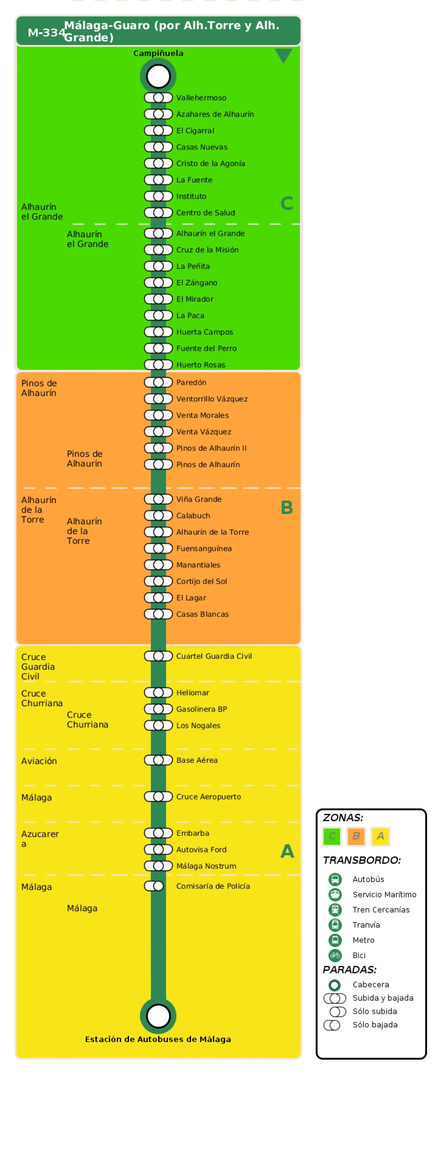 Recorrido esquemático, paradas y correspondencias en sentido ida Línea M-334: Málaga - Guaro