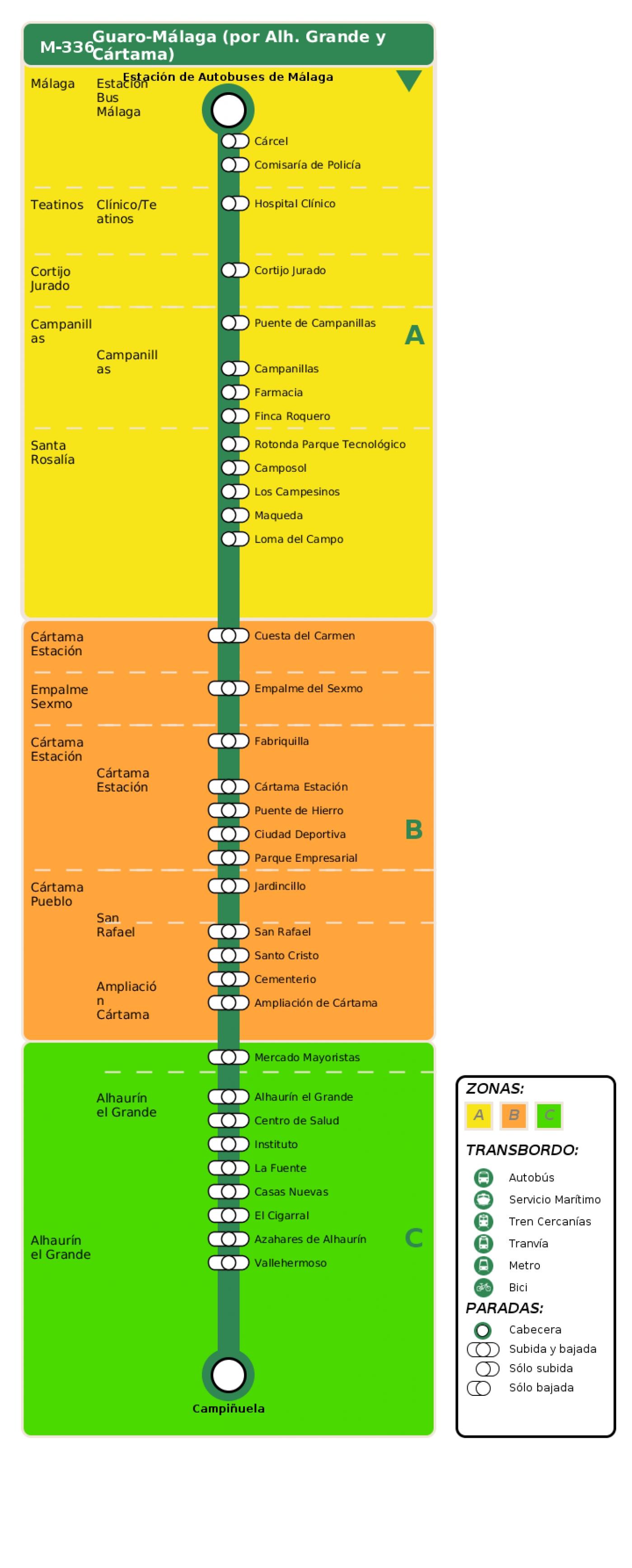 Recorrido esquemático, paradas y correspondencias en sentido ida Línea M-336: Guaro - Málaga