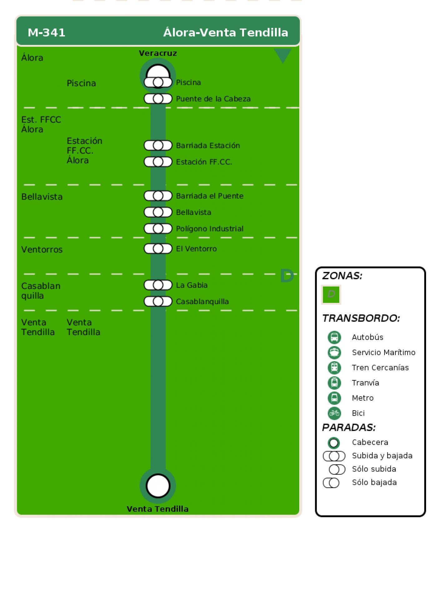 Recorrido esquemático, paradas y correspondencias en sentido ida Línea M-341: Álora - Venta Tendilla