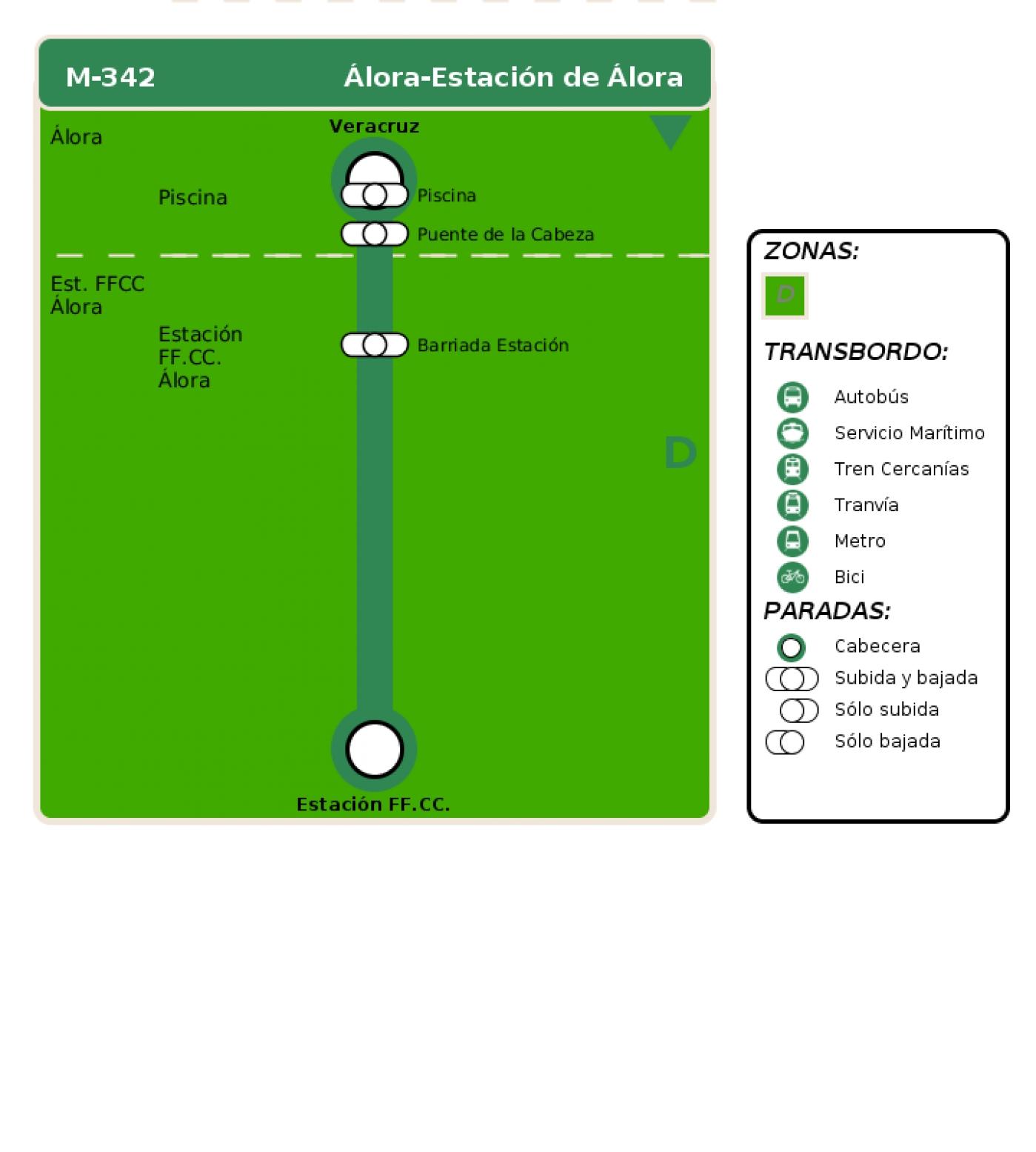 Recorrido esquemático, paradas y correspondencias en sentido ida Línea M-342: Álora - Estación de Álora