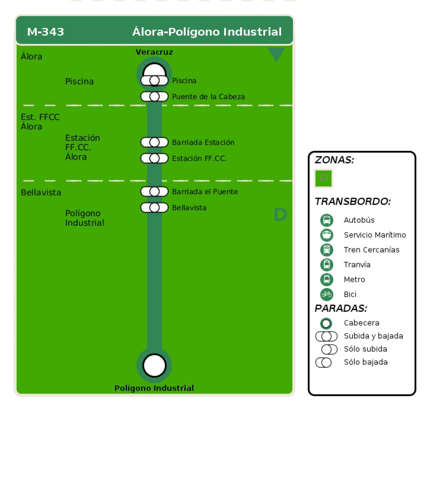 Recorrido esquemático, paradas y correspondencias en sentido ida Línea M-343: Álora - Polígono Industrial