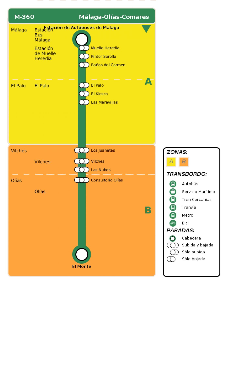 Recorrido esquemático, paradas y correspondencias en sentido ida Línea M-360: Málaga - Olías - Comares
