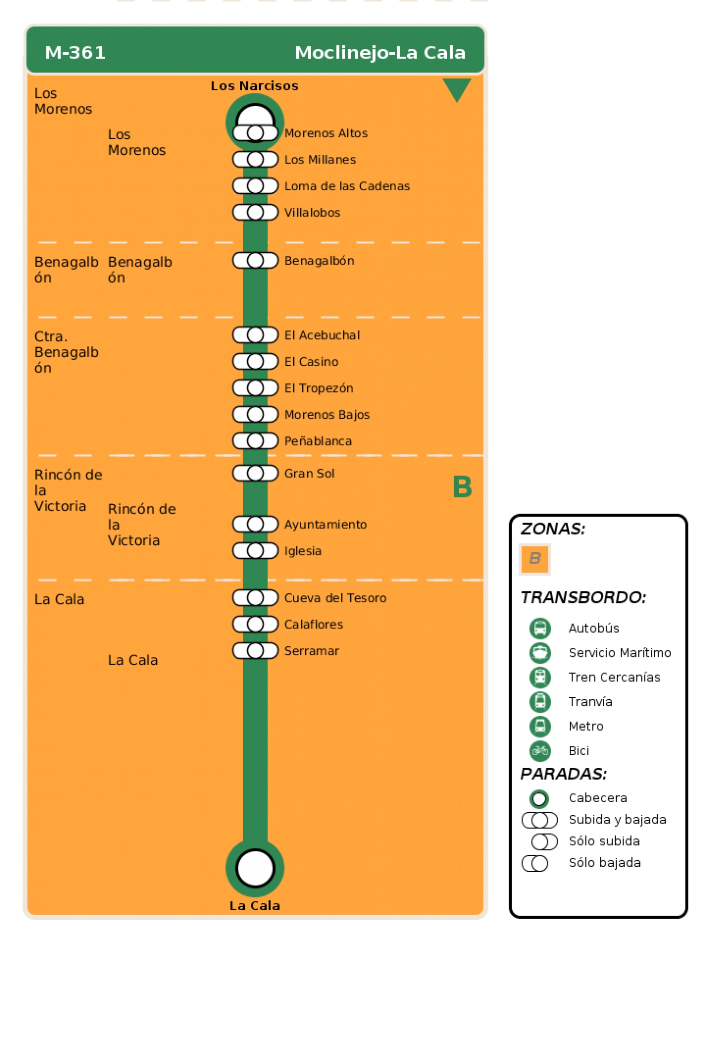 Recorrido esquemático, paradas y correspondencias en sentido ida Línea M-361: Moclinejo - La Cala