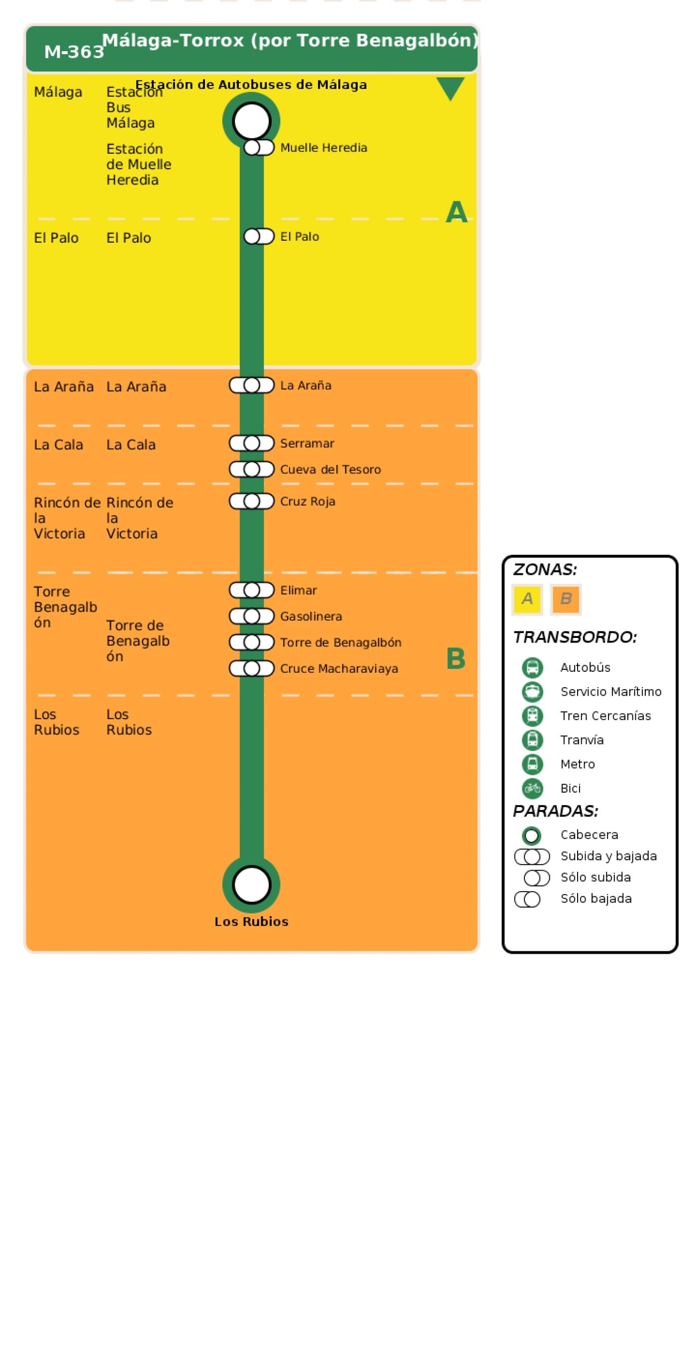 Recorrido esquemático, paradas y correspondencias en sentido ida Línea M-363: Málaga - Torrox