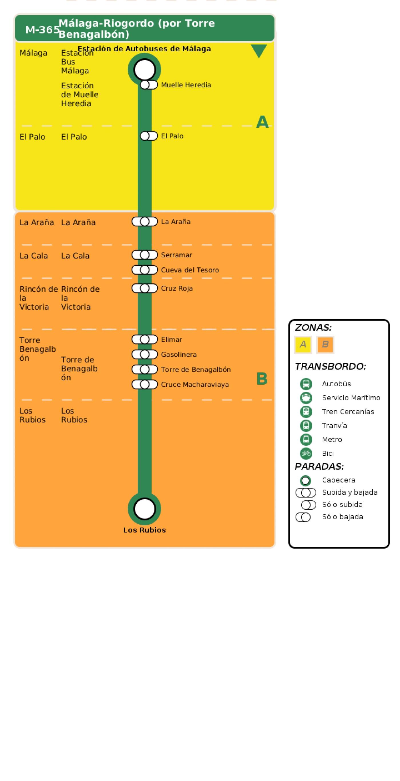 Recorrido esquemático, paradas y correspondencias en sentido ida Línea M-365: Málaga - Riogordo