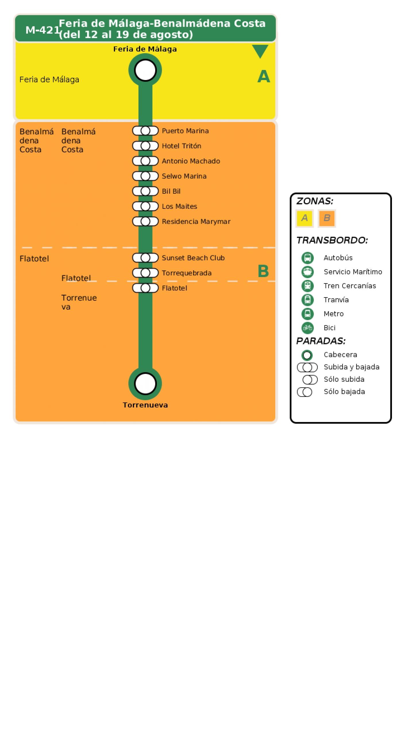 Recorrido esquemático, paradas y correspondencias en sentido ida Línea M-421: Feria de Málaga - Benalmádena Costa