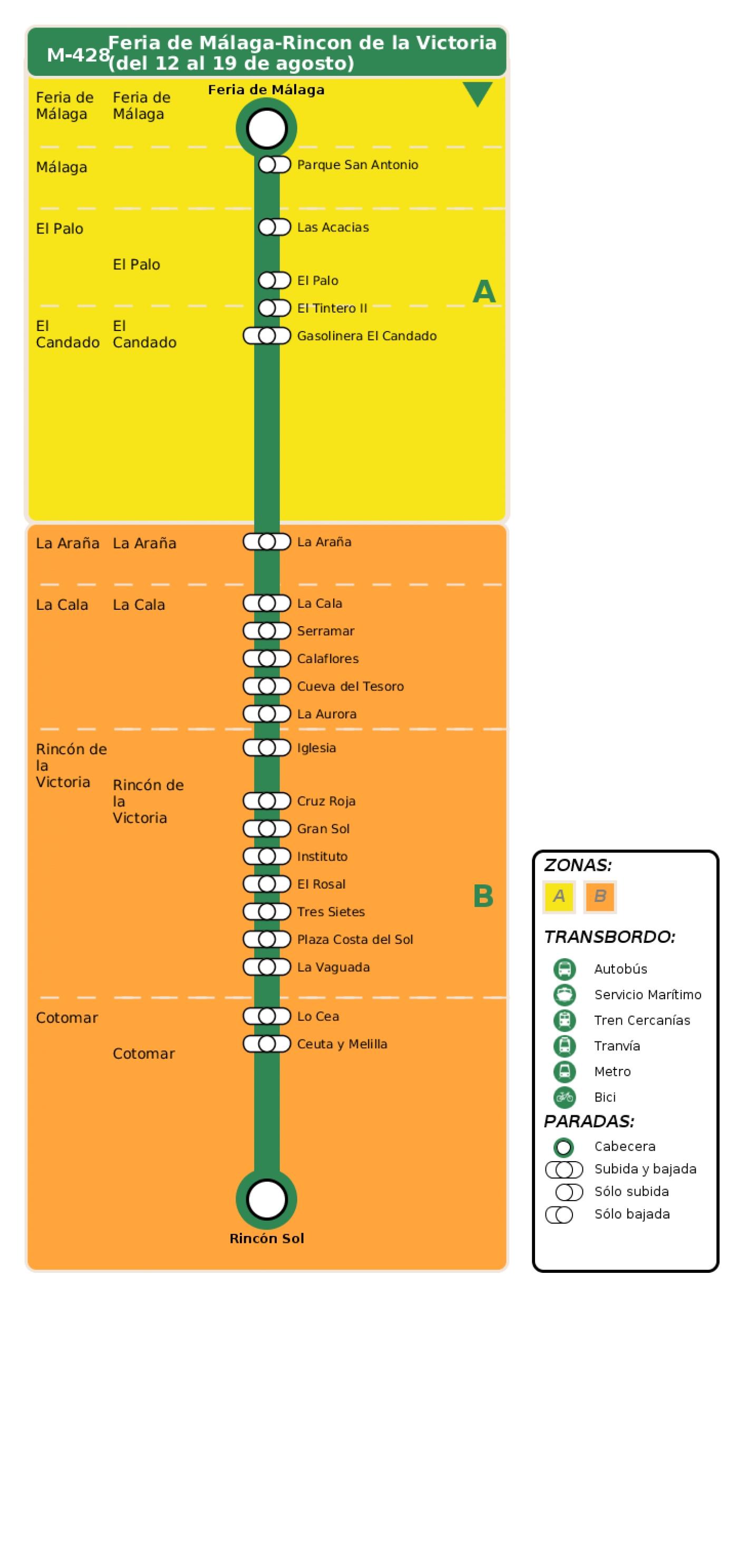 Recorrido esquemático, paradas y correspondencias en sentido ida Línea M-428: Feria de Málaga - Rincon de la Victoria