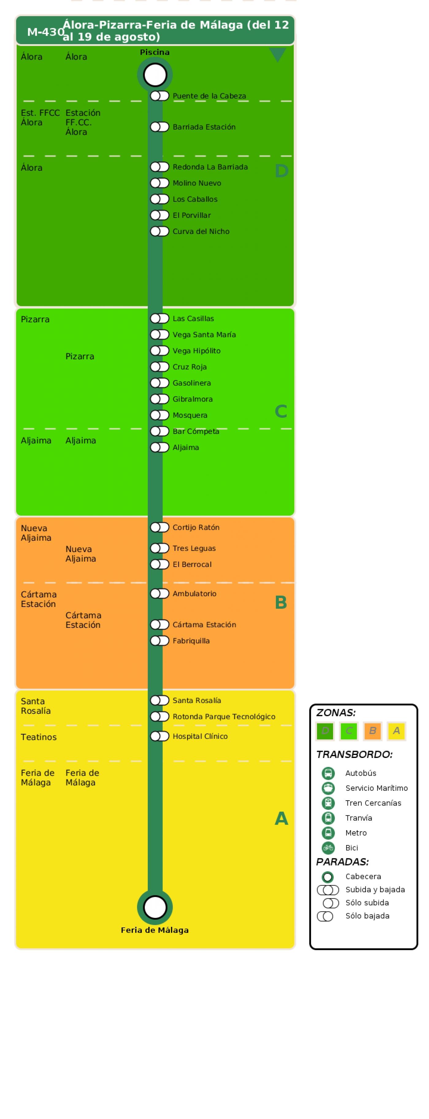 Recorrido esquemático, paradas y correspondencias en sentido ida Línea M-430: Álora - Pizarra - Feria de Málaga