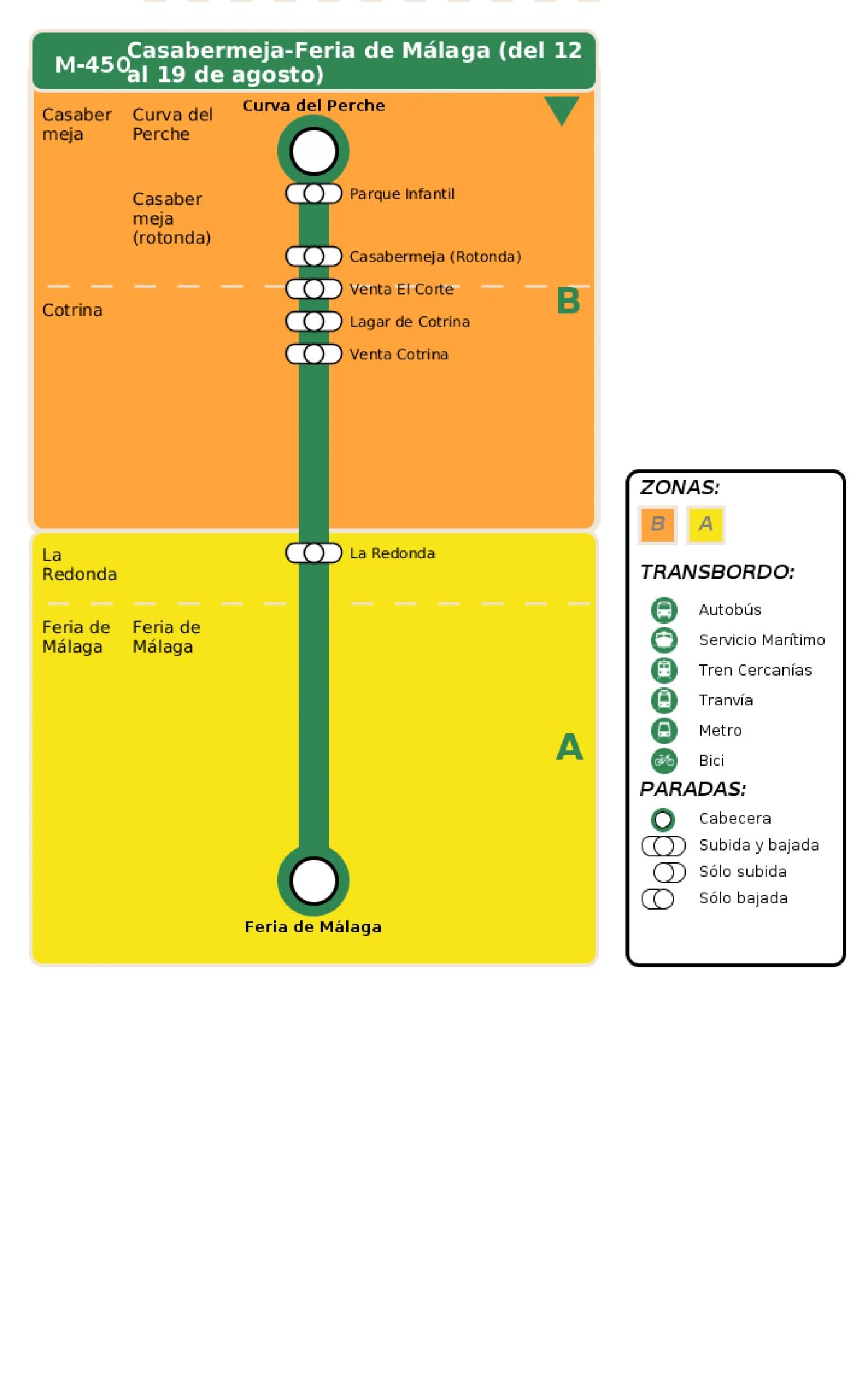 Recorrido esquemático, paradas y correspondencias en sentido ida Línea M-450: Feria de Málaga - Casabermeja