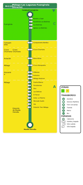 Recorrido esquemático, paradas y correspondencias en sentido vuelta Línea M-113: Málaga - Fuengirola - Las Lagunas