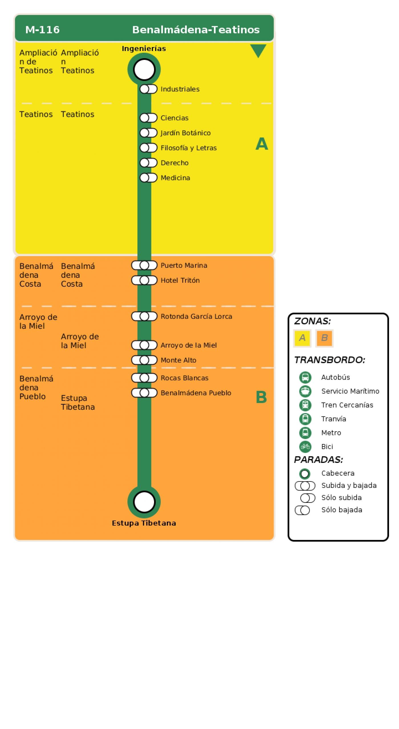 Recorrido esquemático, paradas y correspondencias en sentido vuelta Línea M-116: Benalmádena - Teatinos