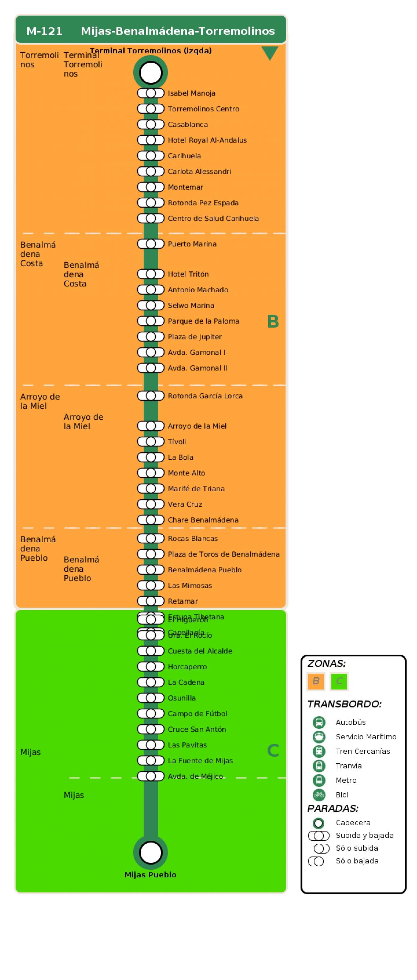 Recorrido esquemático, paradas y correspondencias en sentido vuelta Línea M-121: Mijas - Benalmádena - Torremolinos