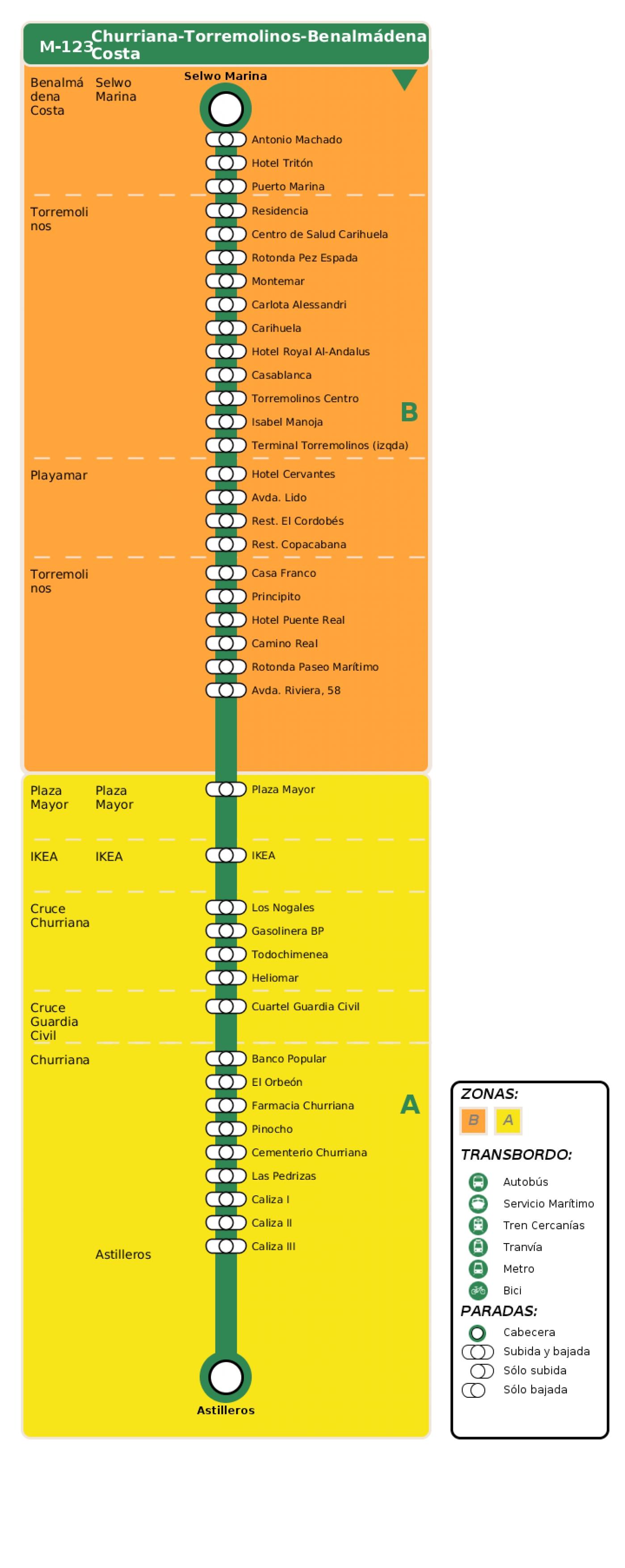 Recorrido esquemático, paradas y correspondencias en sentido vuelta Línea M-123: Churriana - Torremolinos - Benalmádena Costa