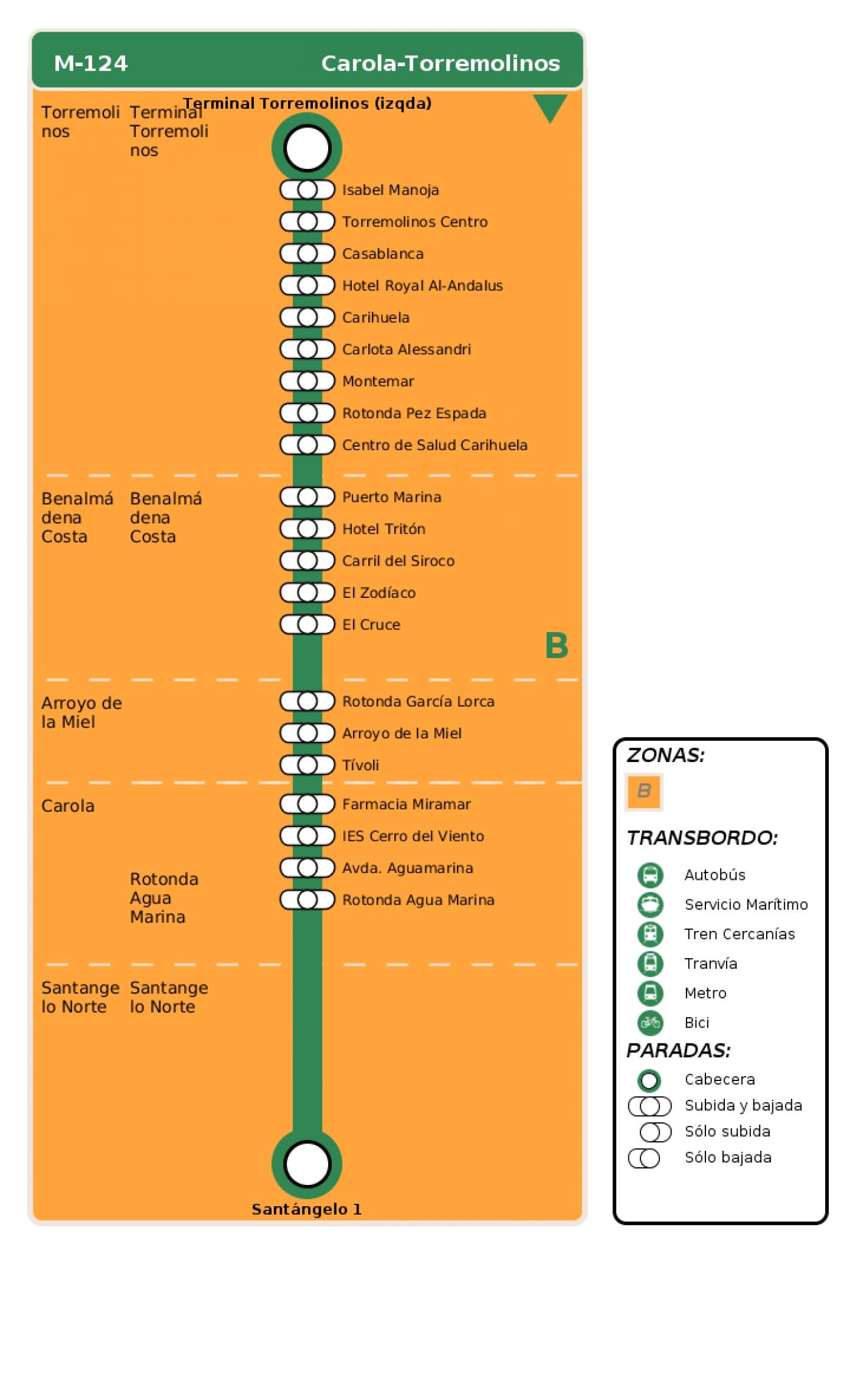 Recorrido esquemático, paradas y correspondencias en sentido vuelta Línea M-124: Carola - Torremolinos