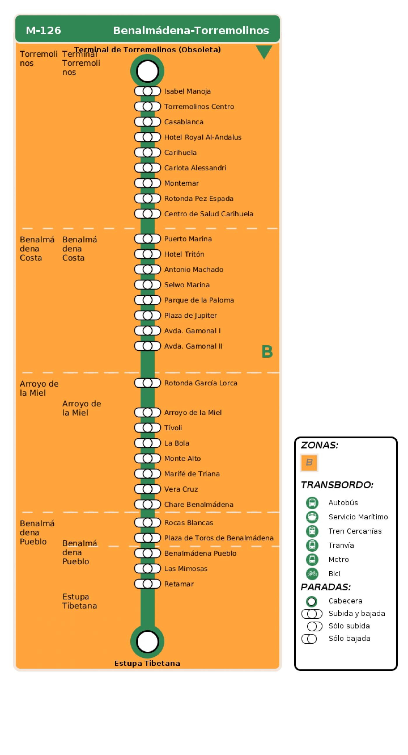 Recorrido esquemático, paradas y correspondencias en sentido vuelta Línea M-126: Benalmádena - Torremolinos