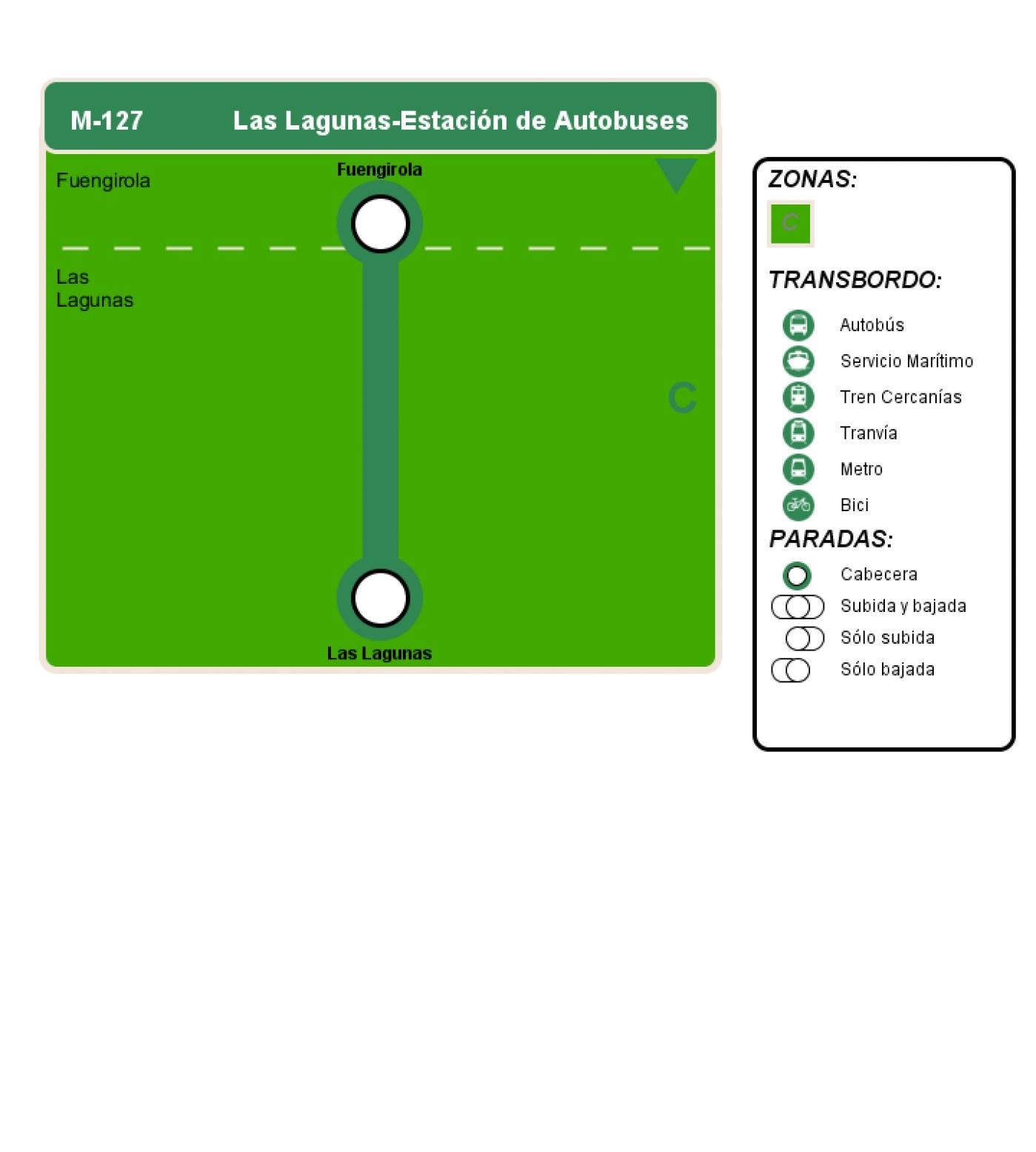 Recorrido esquemático, paradas y correspondencias en sentido vuelta Línea M-127: Las Lagunas - Estación de Autobuses