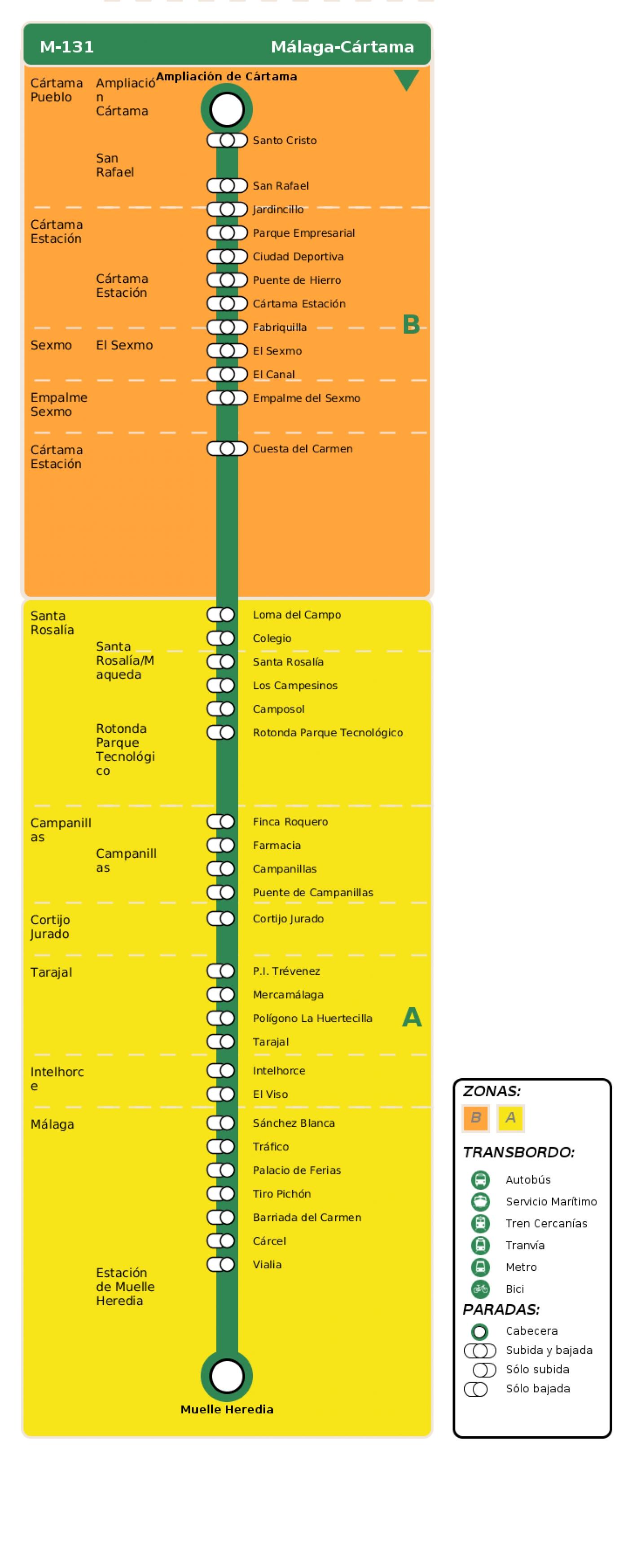 Recorrido esquemático, paradas y correspondencias en sentido vuelta Línea M-131: Málaga - Cártama