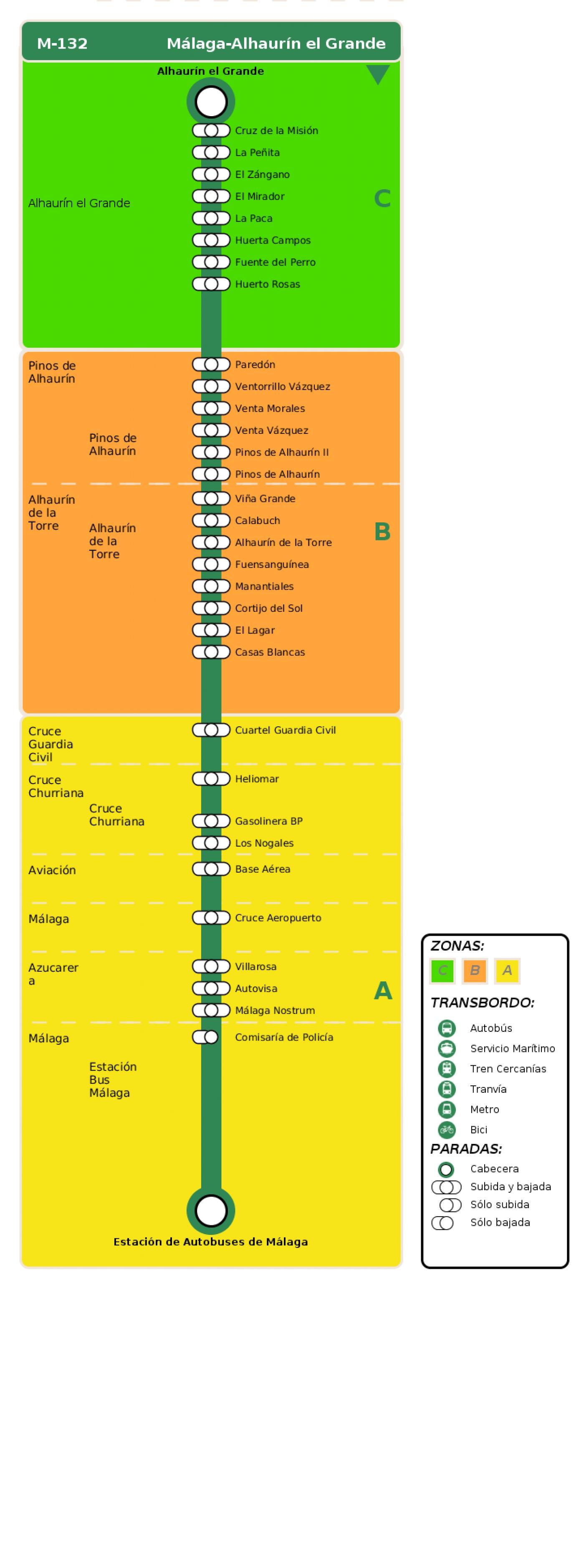 Recorrido esquemático, paradas y correspondencias en sentido vuelta Línea M-132: Málaga - Alhaurín el Grande