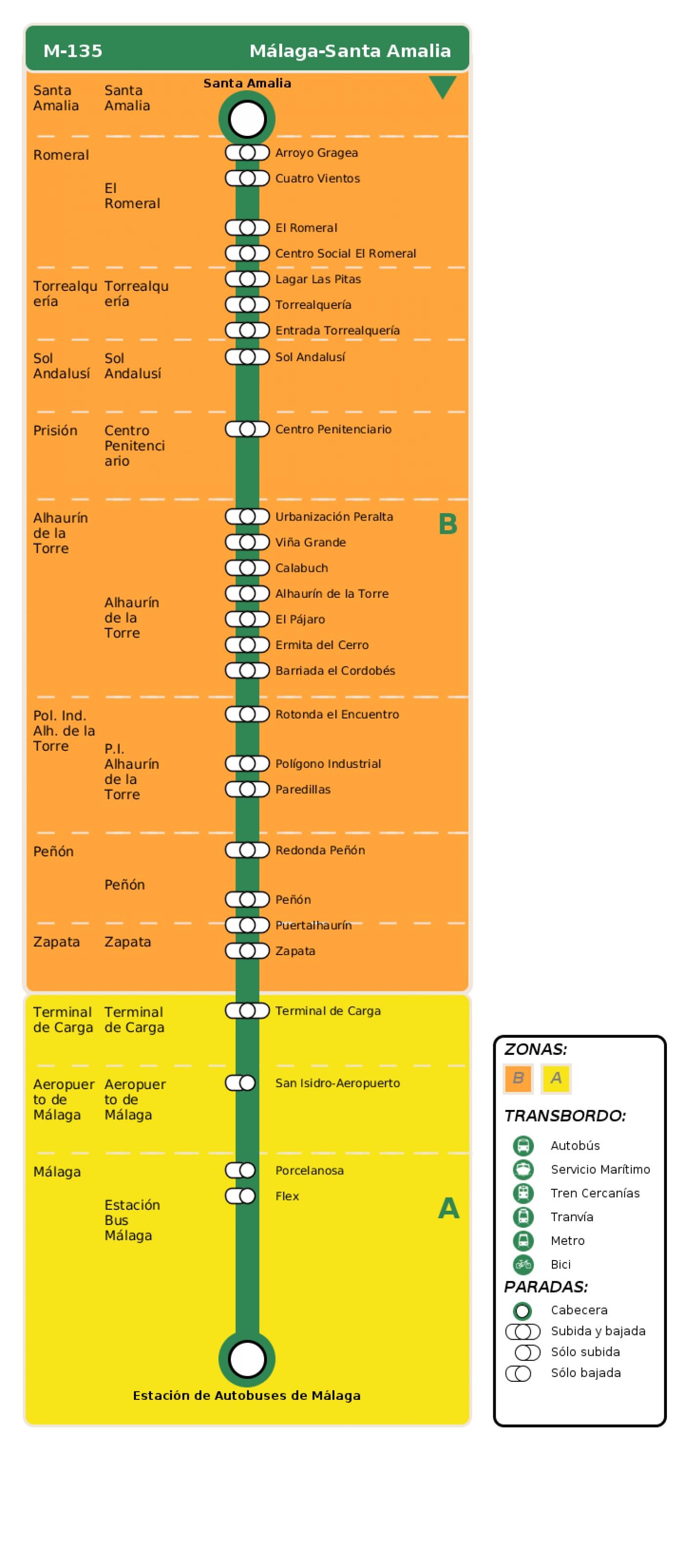 Recorrido esquemático, paradas y correspondencias en sentido vuelta Línea M-135: Málaga - Santa Amalia