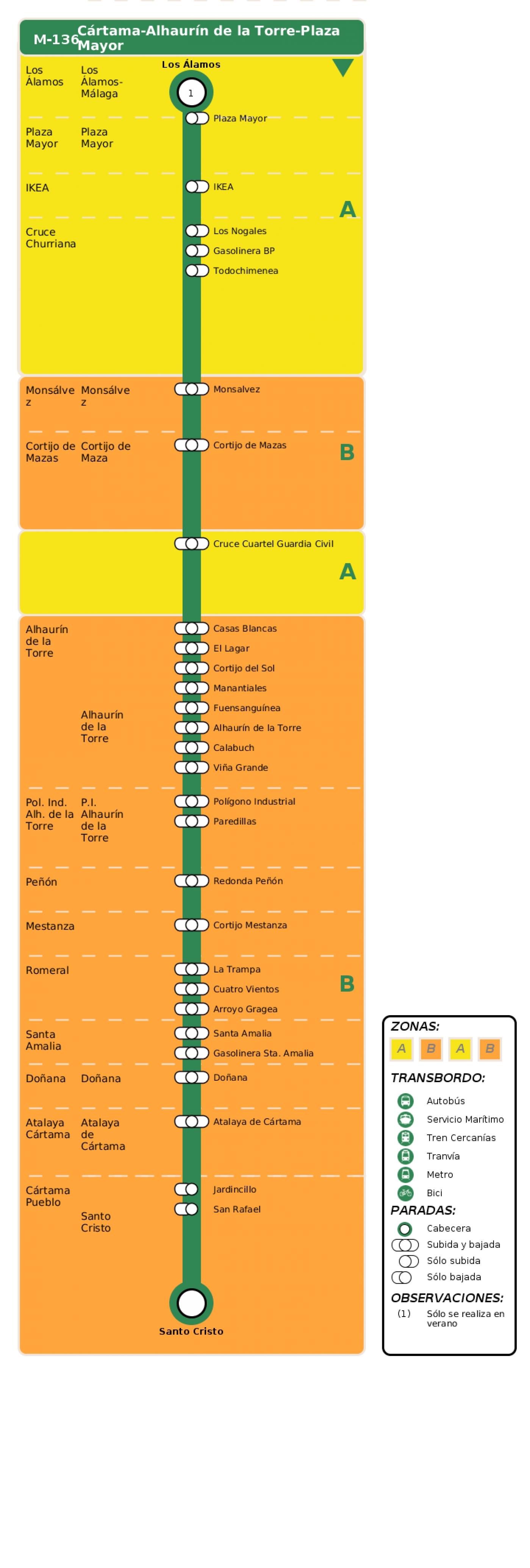 Recorrido esquemático, paradas y correspondencias en sentido vuelta Línea M-136: Cártama - Alhaurín de la Torre - Plaza Mayor