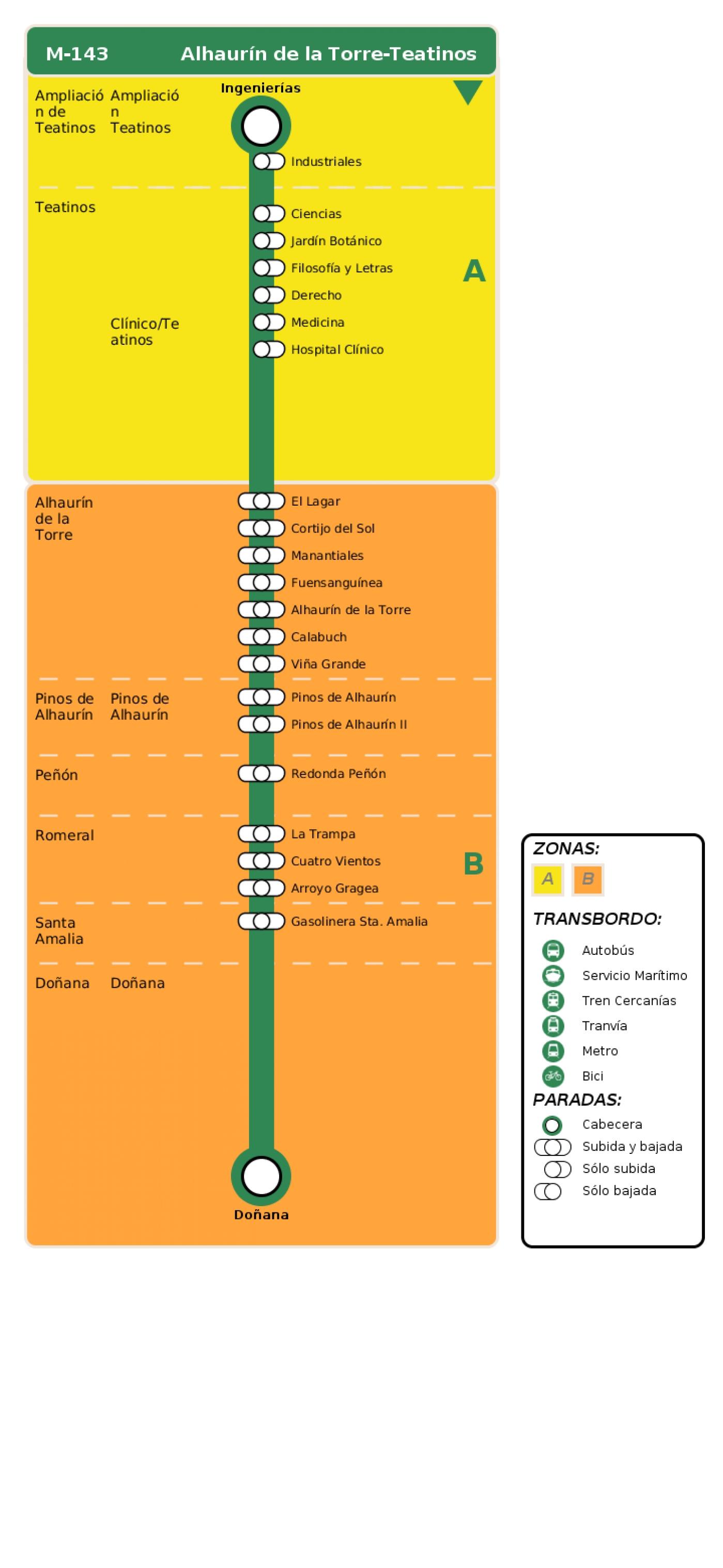 Recorrido esquemático, paradas y correspondencias en sentido vuelta Línea M-143: Alhaurín de la Torre - Teatinos