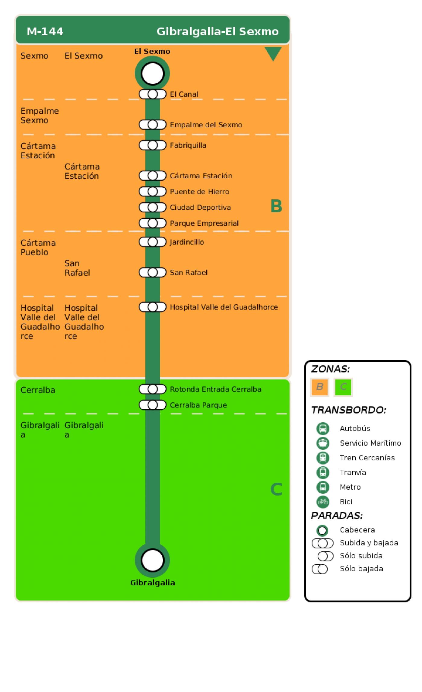 Recorrido esquemático, paradas y correspondencias en sentido vuelta Línea M-144: Gibralgalia - El Sexmo