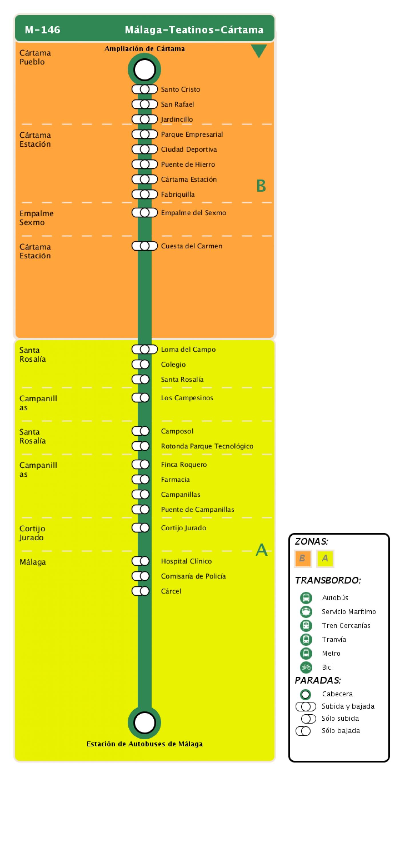 Recorrido esquemático, paradas y correspondencias en sentido vuelta Línea M-146: Cártama - El Sexmo - Teatinos - Málaga