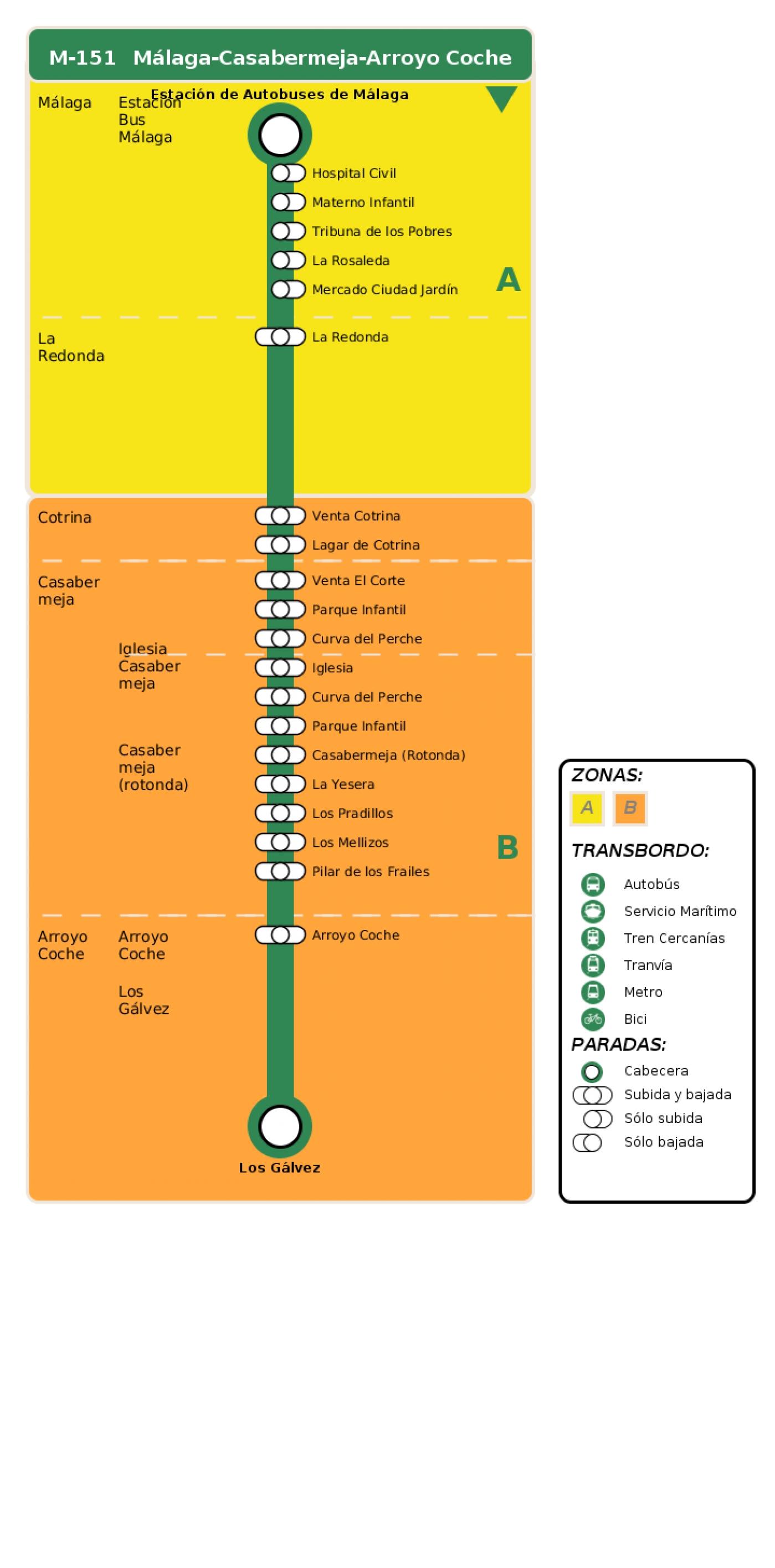 Recorrido esquemático, paradas y correspondencias en sentido vuelta Línea M-151: Málaga - Casabermeja - Arroyo Coche