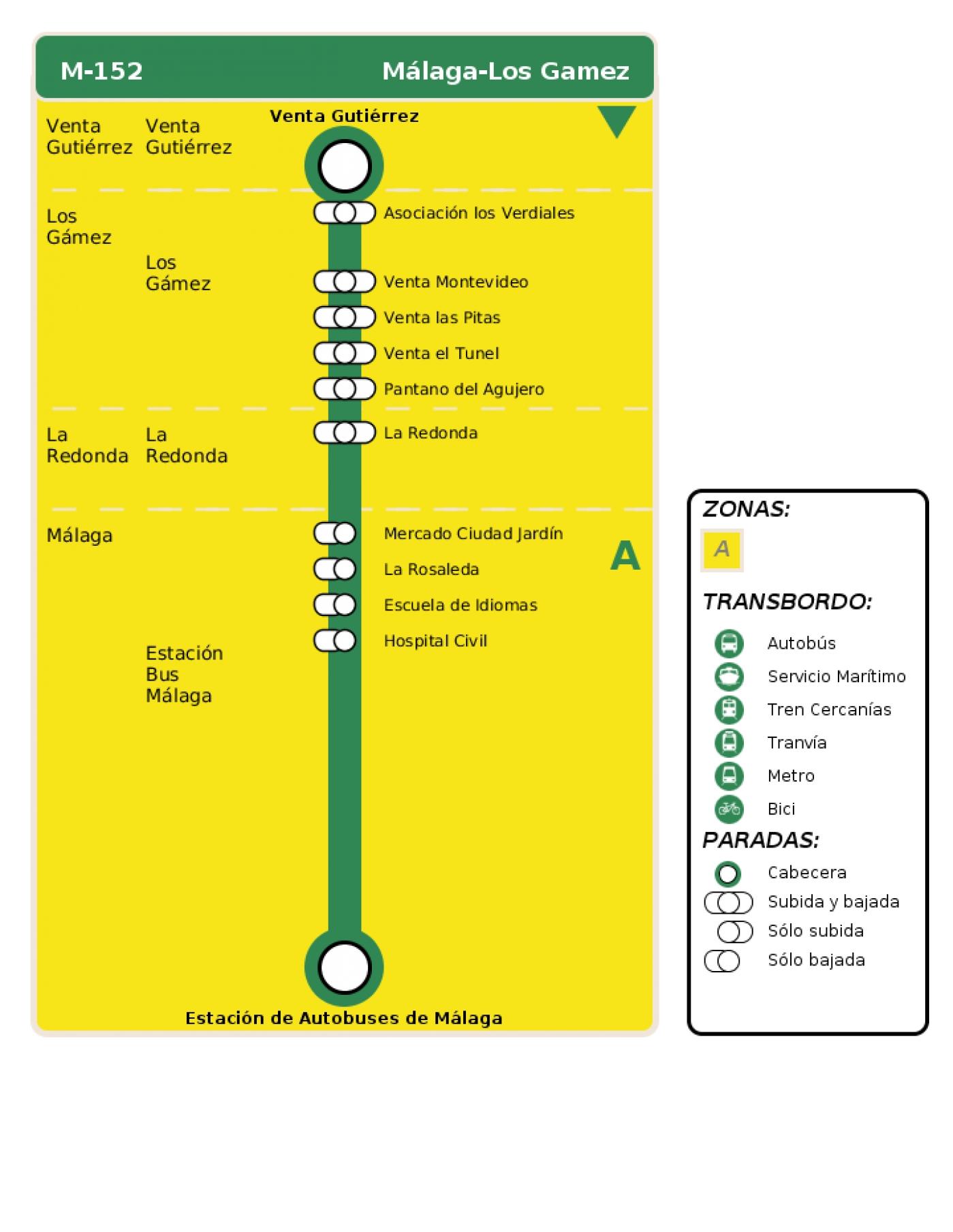 Recorrido esquemático, paradas y correspondencias en sentido vuelta Línea M-152: Málaga - Los Gamez