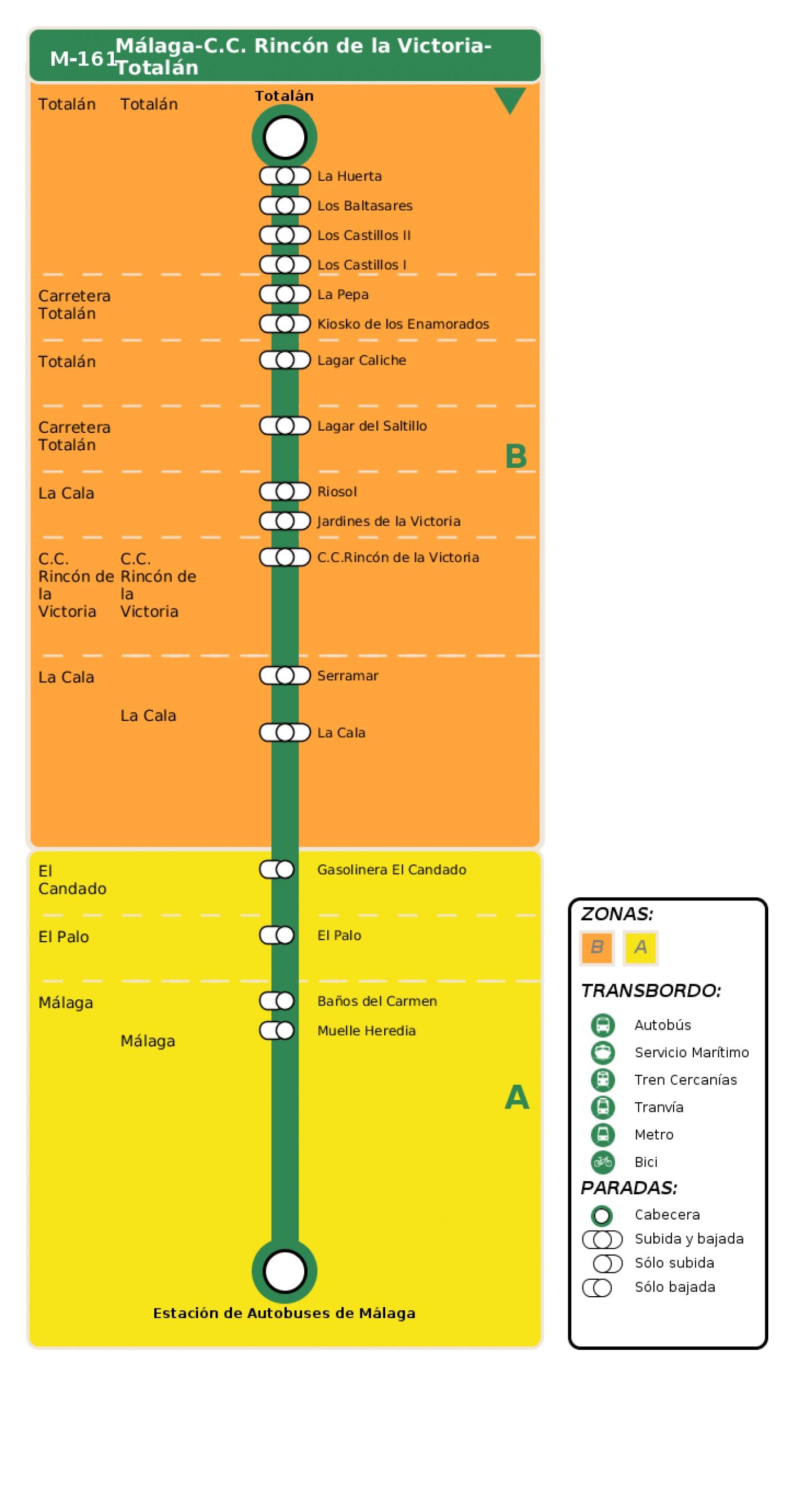Recorrido esquemático, paradas y correspondencias en sentido vuelta Línea M-161: Málaga - C.C. Rincón de la Victoria - Totalán
