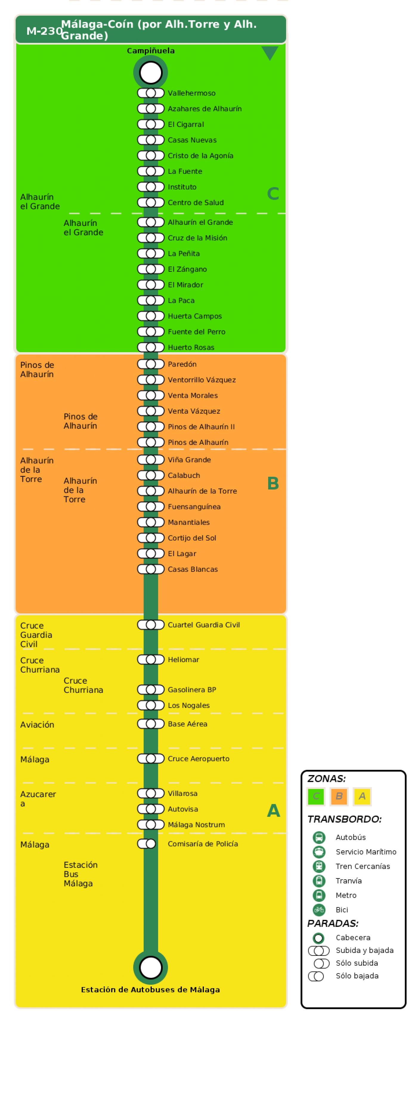 Recorrido esquemático, paradas y correspondencias en sentido vuelta Línea M-230: Málaga - Coín