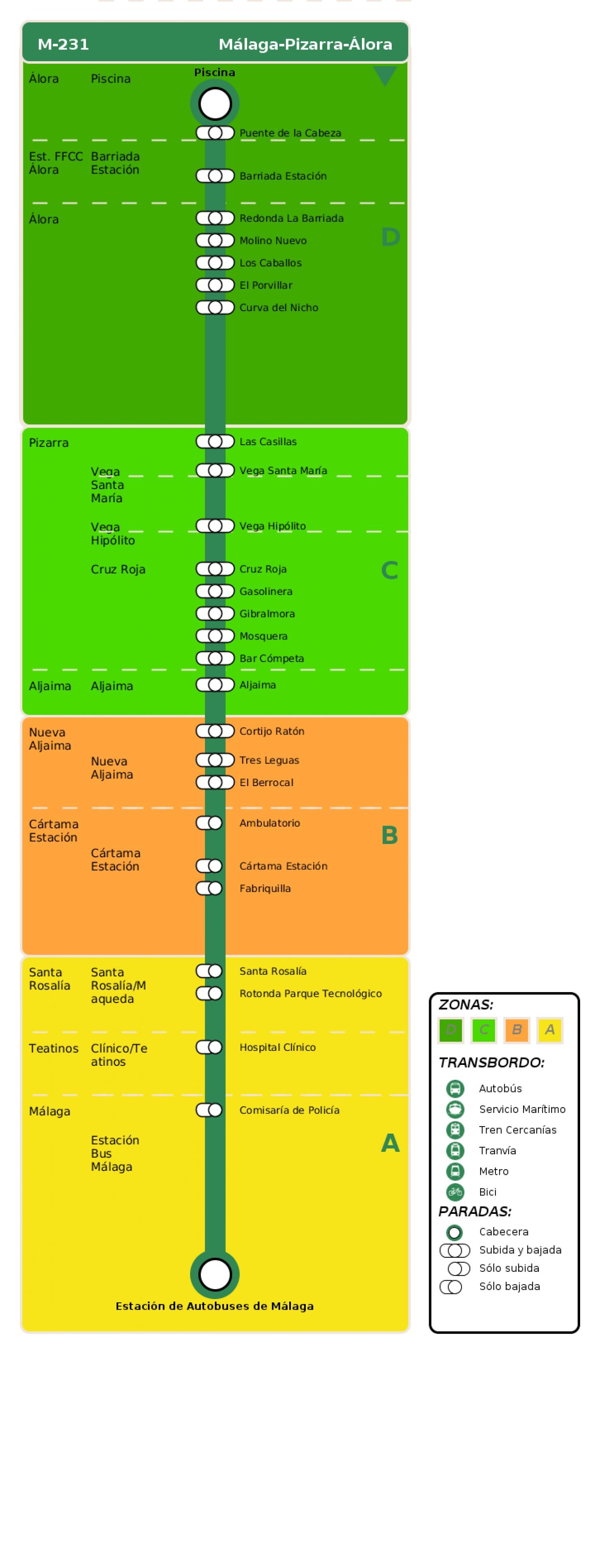 Recorrido esquemático, paradas y correspondencias en sentido vuelta Línea M-231: Málaga - Pizarra - Álora