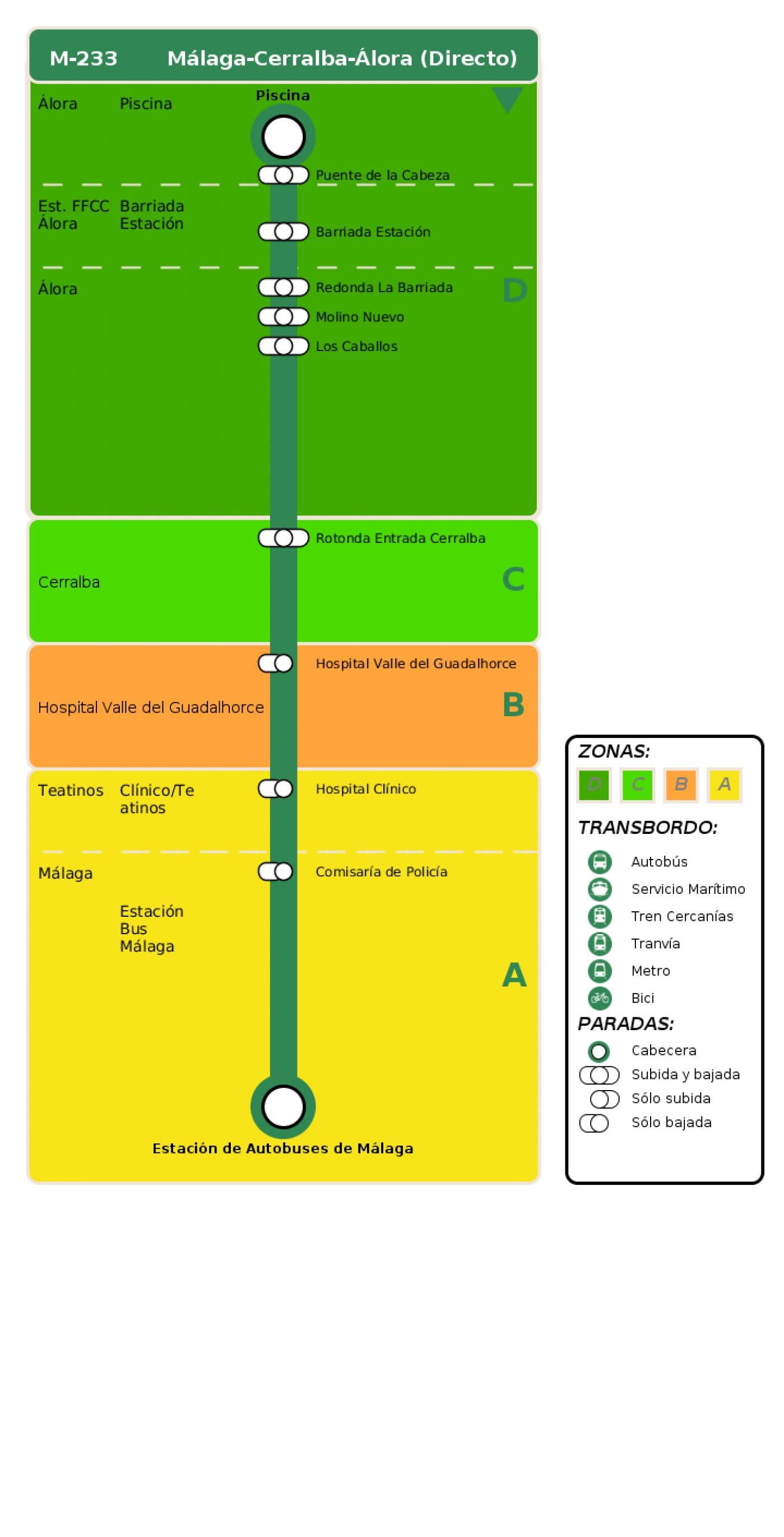 Recorrido esquemático, paradas y correspondencias en sentido vuelta Línea M-233: Málaga - Pizarra - Álora