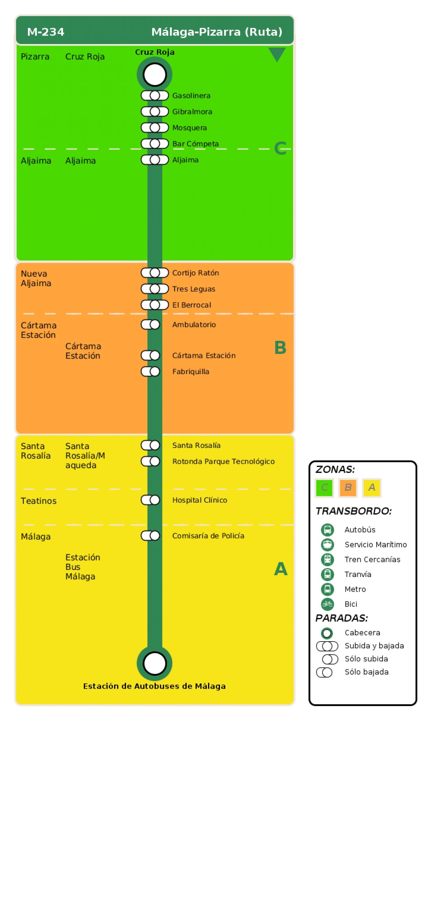 Recorrido esquemático, paradas y correspondencias en sentido vuelta Línea M-234: Málaga - Pizarra