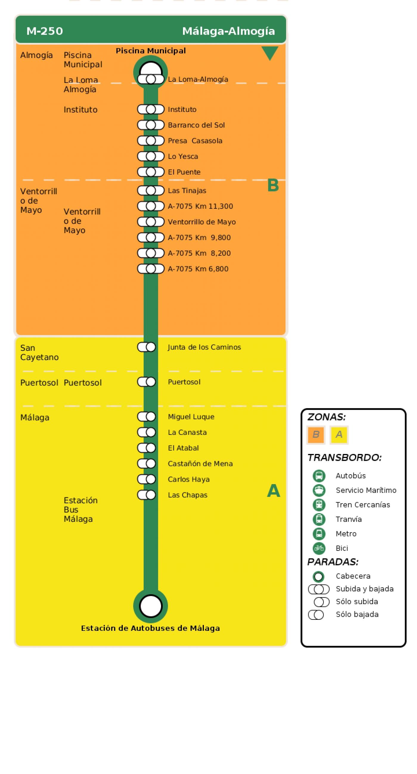 Recorrido esquemático, paradas y correspondencias en sentido vuelta Línea M-250: Málaga - Almogía