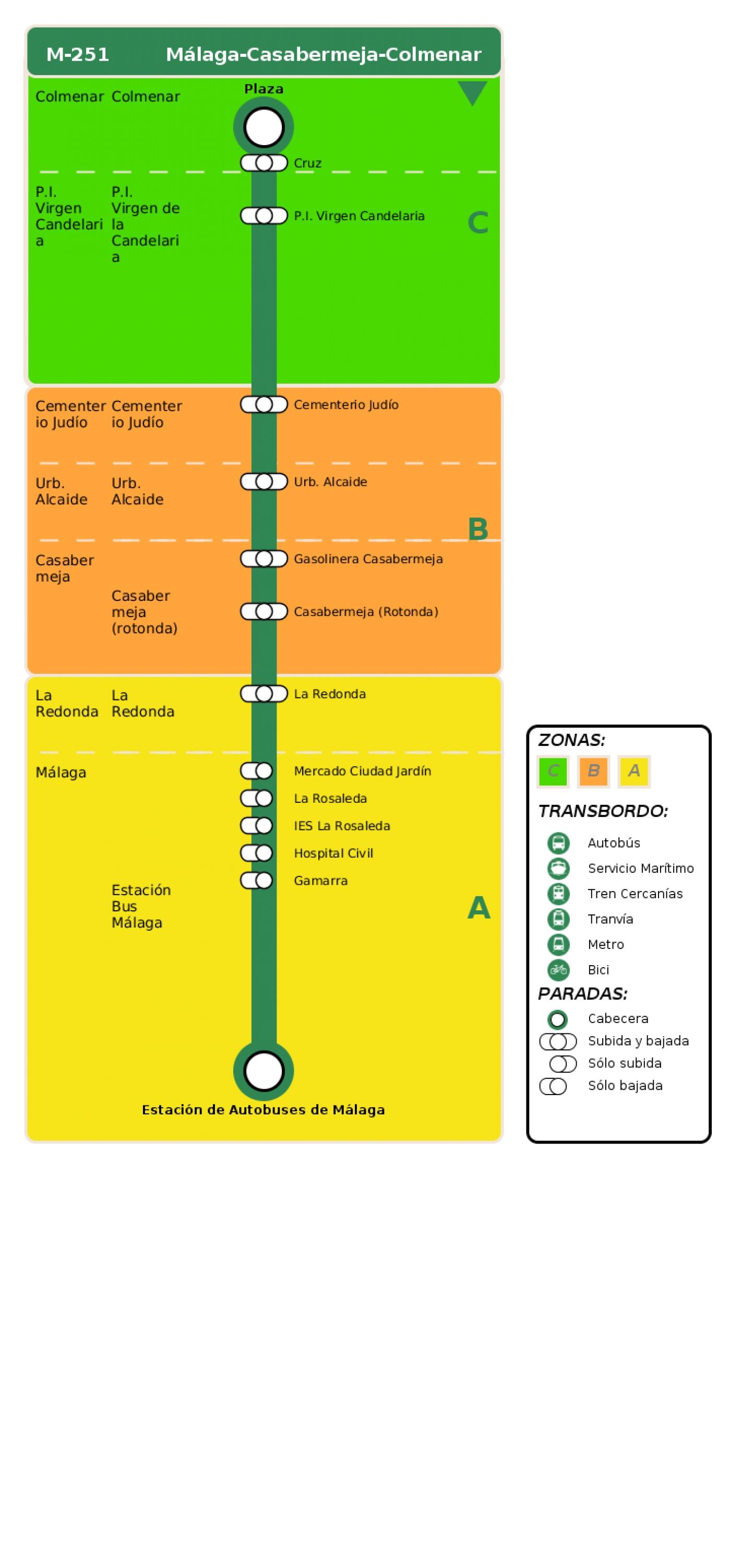 Recorrido esquemático, paradas y correspondencias en sentido vuelta Línea M-251: Málaga - Casabermeja - Colmenar