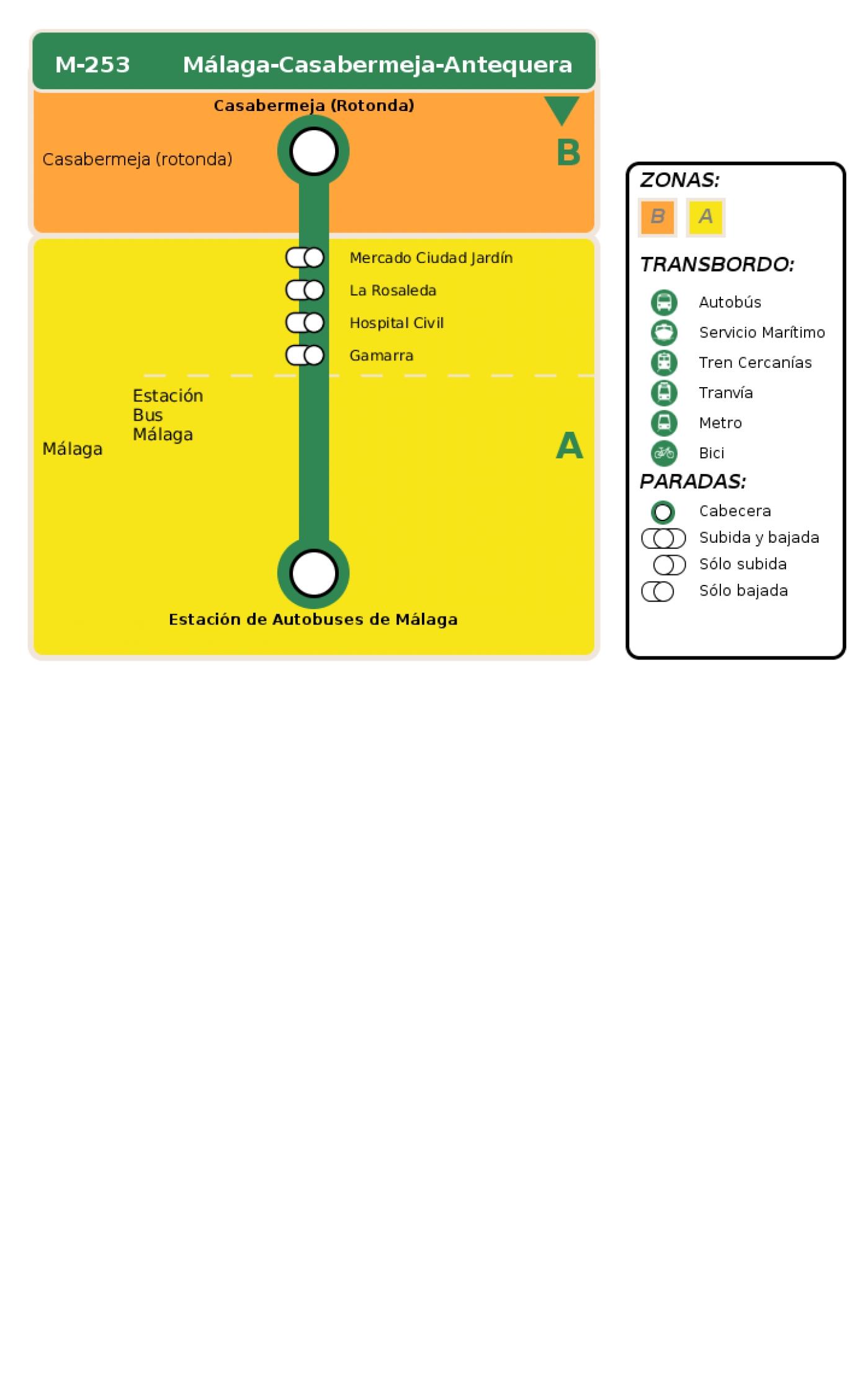 Recorrido esquemático, paradas y correspondencias en sentido vuelta Línea M-253: Málaga - Casabermeja - Antequera