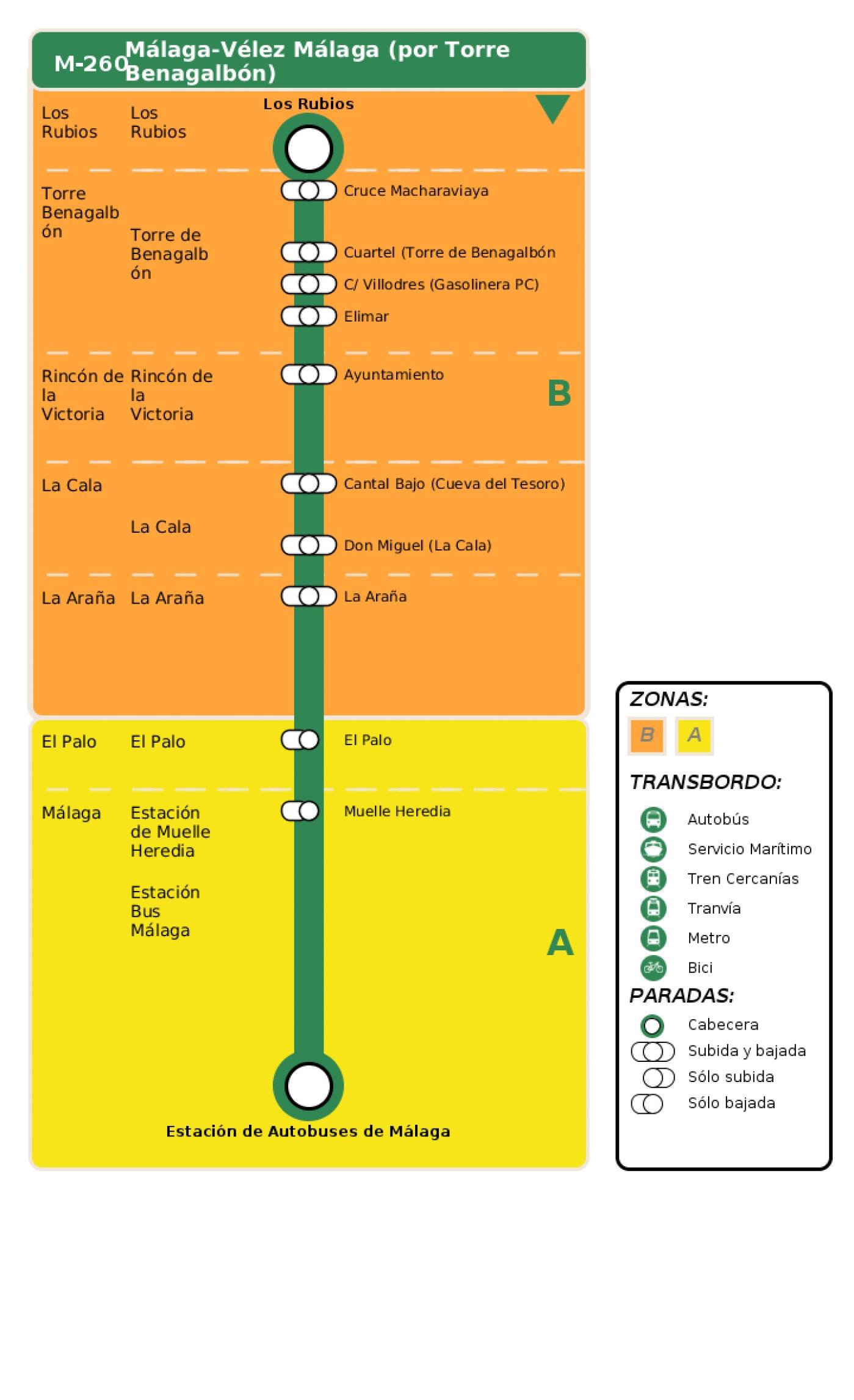Recorrido esquemático, paradas y correspondencias en sentido vuelta Línea M-260: Málaga - Vélez Málaga