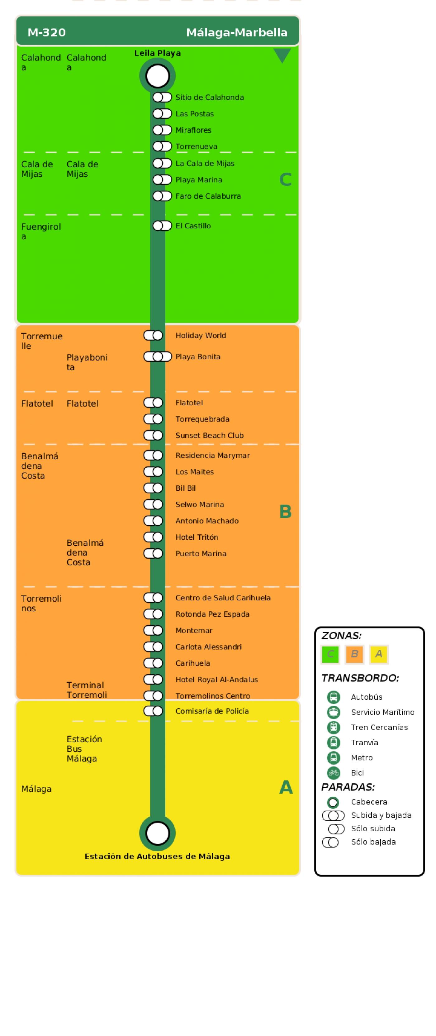 Recorrido esquemático, paradas y correspondencias en sentido vuelta Línea M-320: Málaga - Marbella