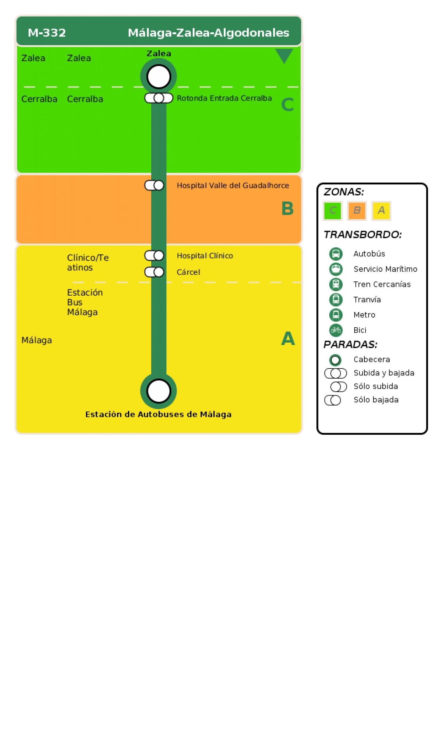 Recorrido esquemático, paradas y correspondencias en sentido vuelta Línea M-332: Málaga - Zalea - Algodonales