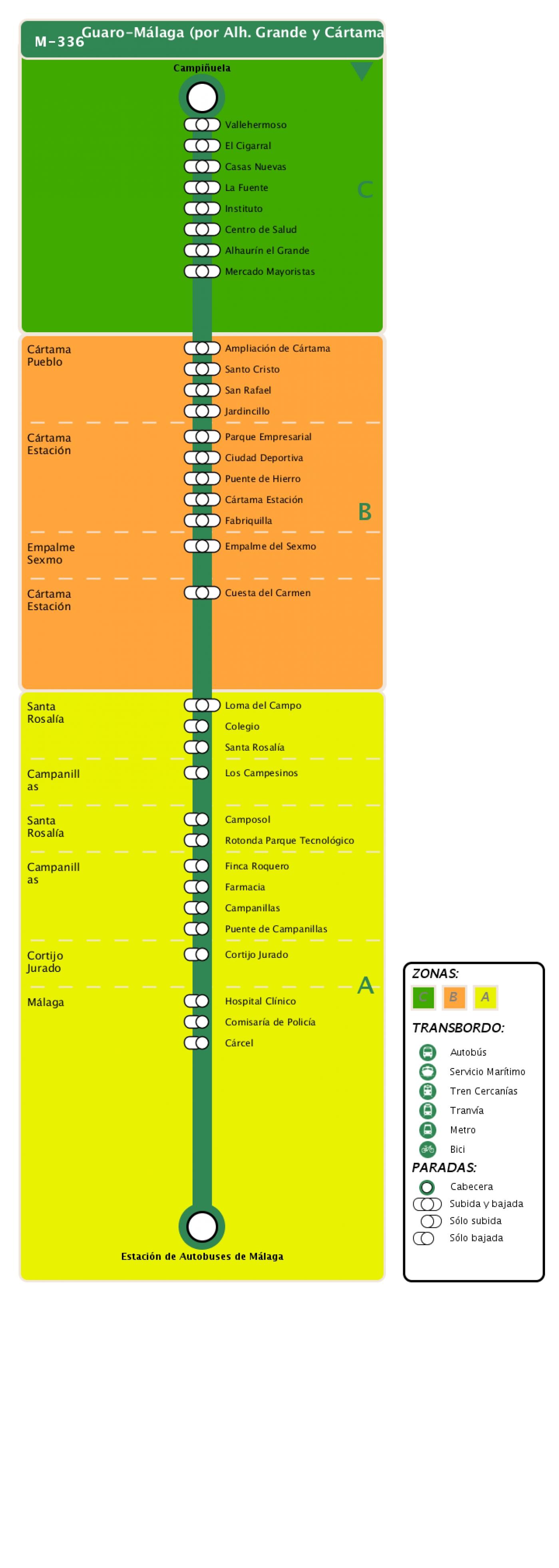 Recorrido esquemático, paradas y correspondencias en sentido vuelta Línea M-336: Guaro - Málaga