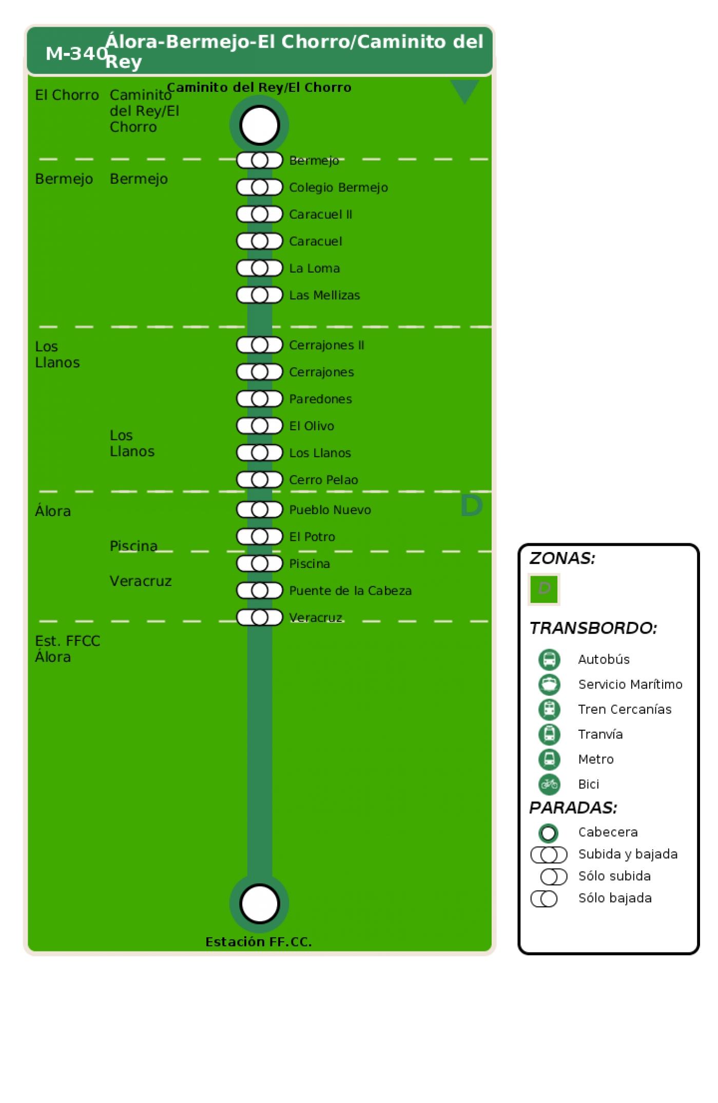 Recorrido esquemático, paradas y correspondencias en sentido vuelta Línea M-340: Álora - Bermejo - El Chorro - Caminito del Rey