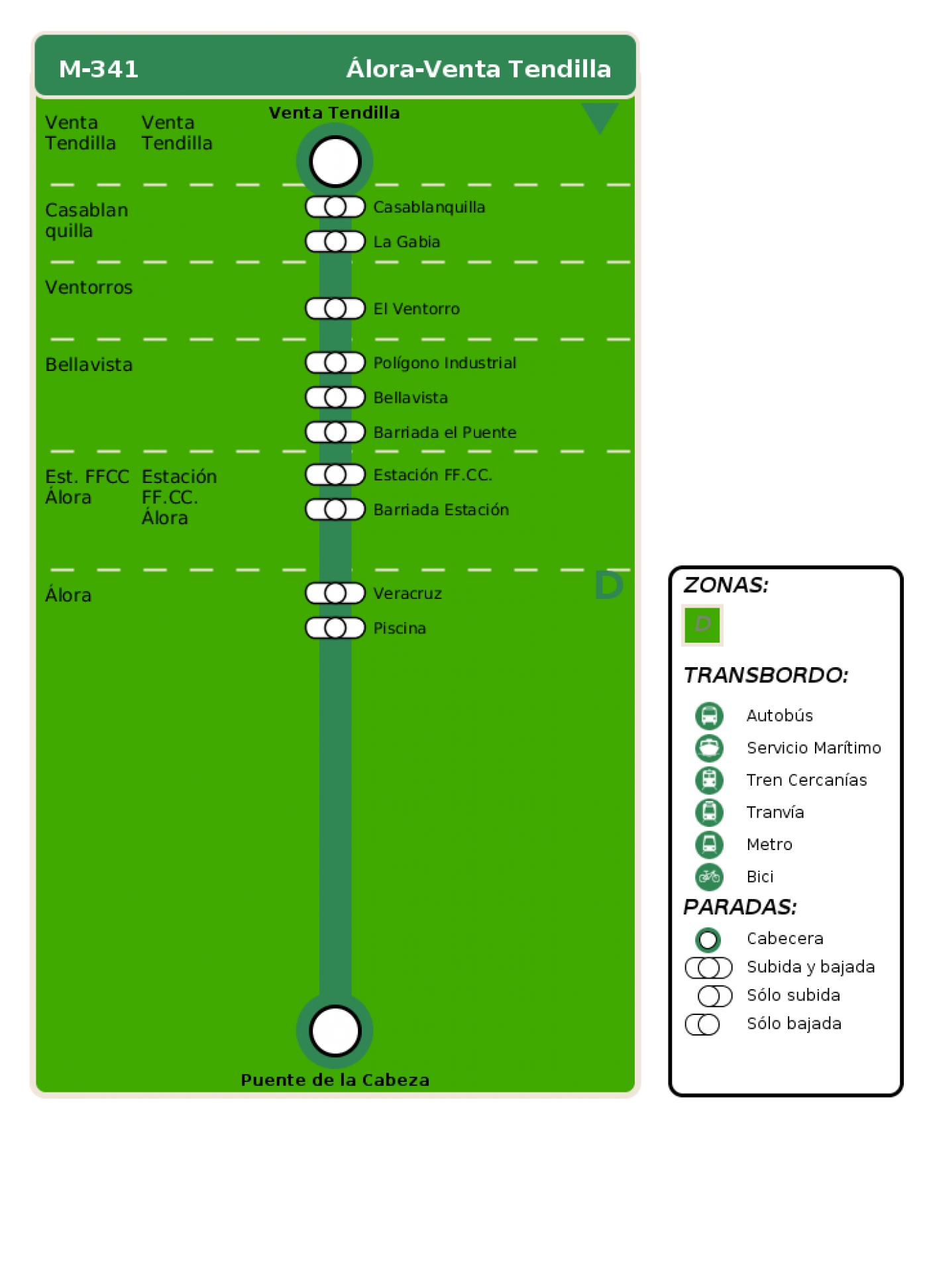Recorrido esquemático, paradas y correspondencias en sentido vuelta Línea M-341: Álora - Venta Tendilla
