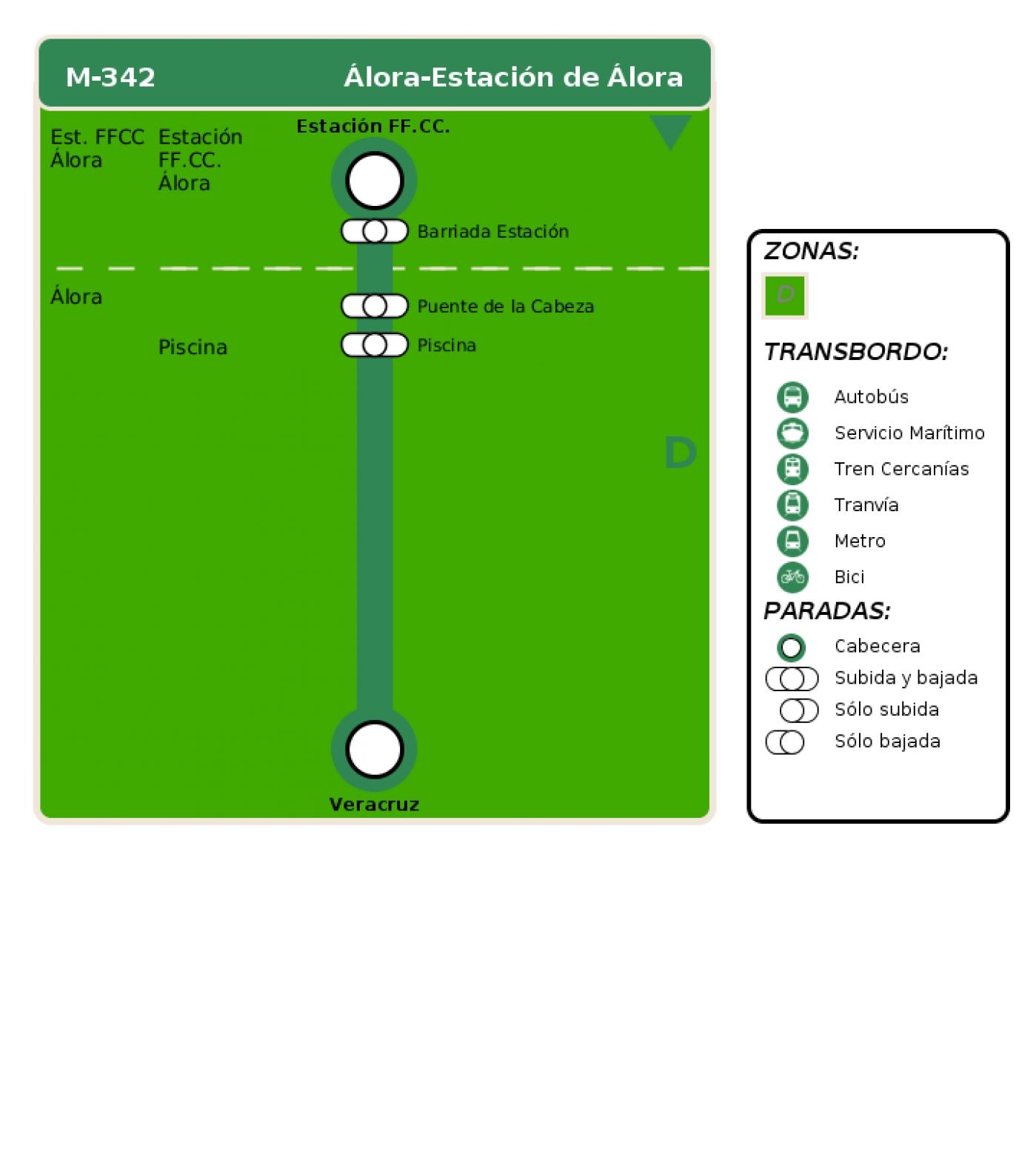 Recorrido esquemático, paradas y correspondencias en sentido vuelta Línea M-342: Álora - Estación de Álora