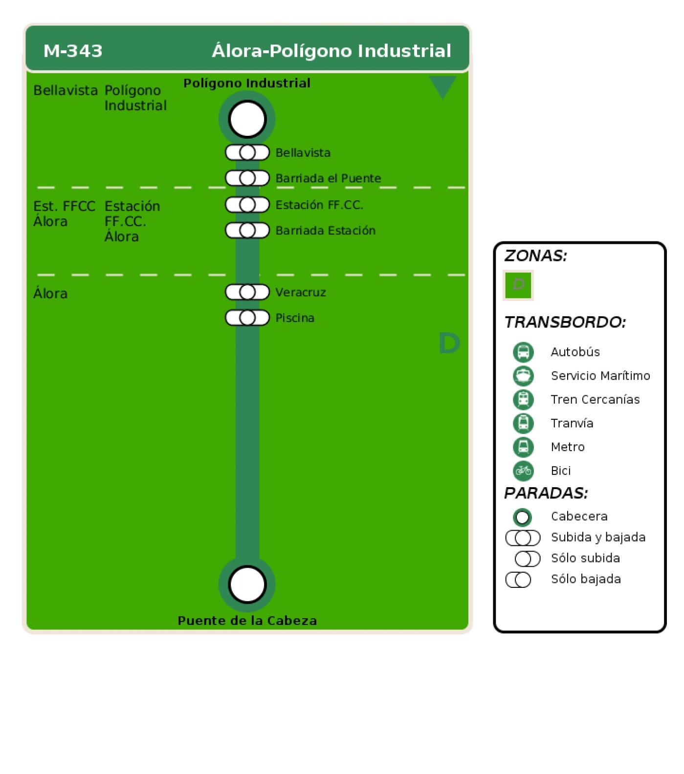 Recorrido esquemático, paradas y correspondencias en sentido vuelta Línea M-343: Álora - Polígono Industrial