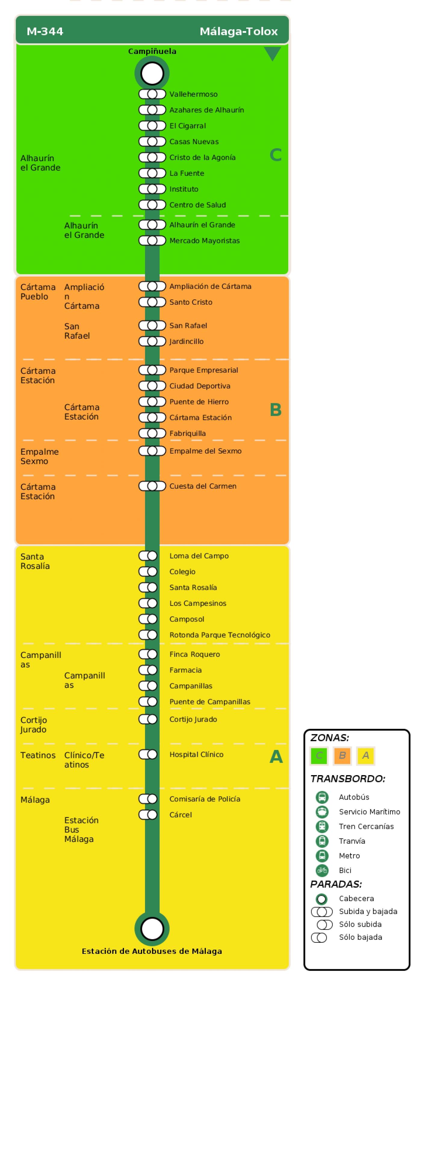 Recorrido esquemático, paradas y correspondencias en sentido vuelta Línea M-344: Málaga - Tolox