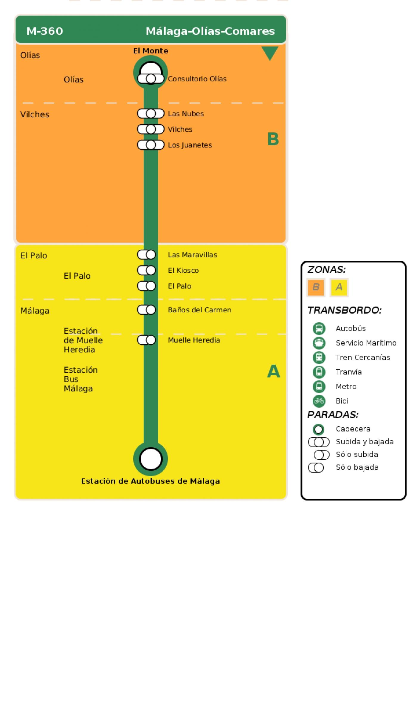 Recorrido esquemático, paradas y correspondencias en sentido vuelta Línea M-360: Málaga - Olías - Comares