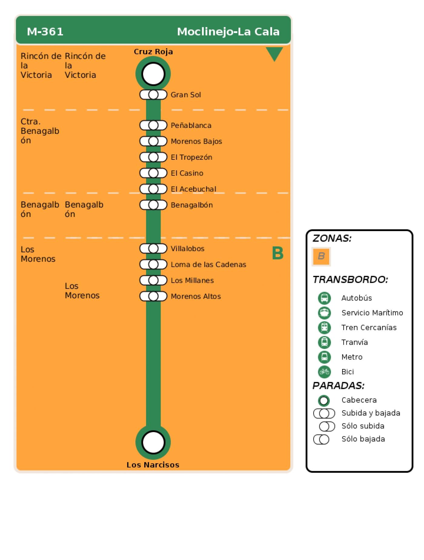 Recorrido esquemático, paradas y correspondencias en sentido vuelta Línea M-361: Moclinejo - La Cala