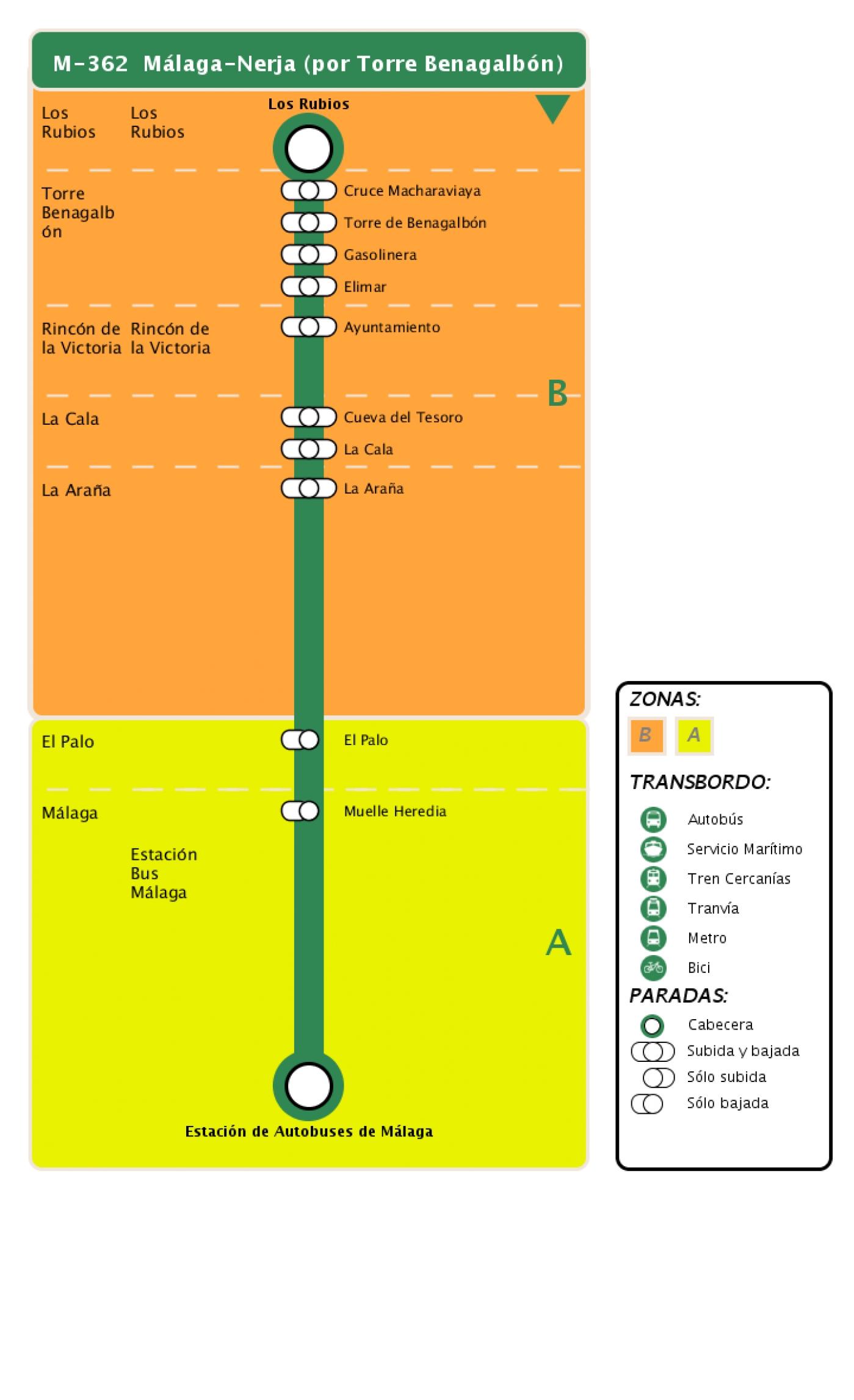 Recorrido esquemático, paradas y correspondencias en sentido vuelta Línea M-362: Málaga - Nerja