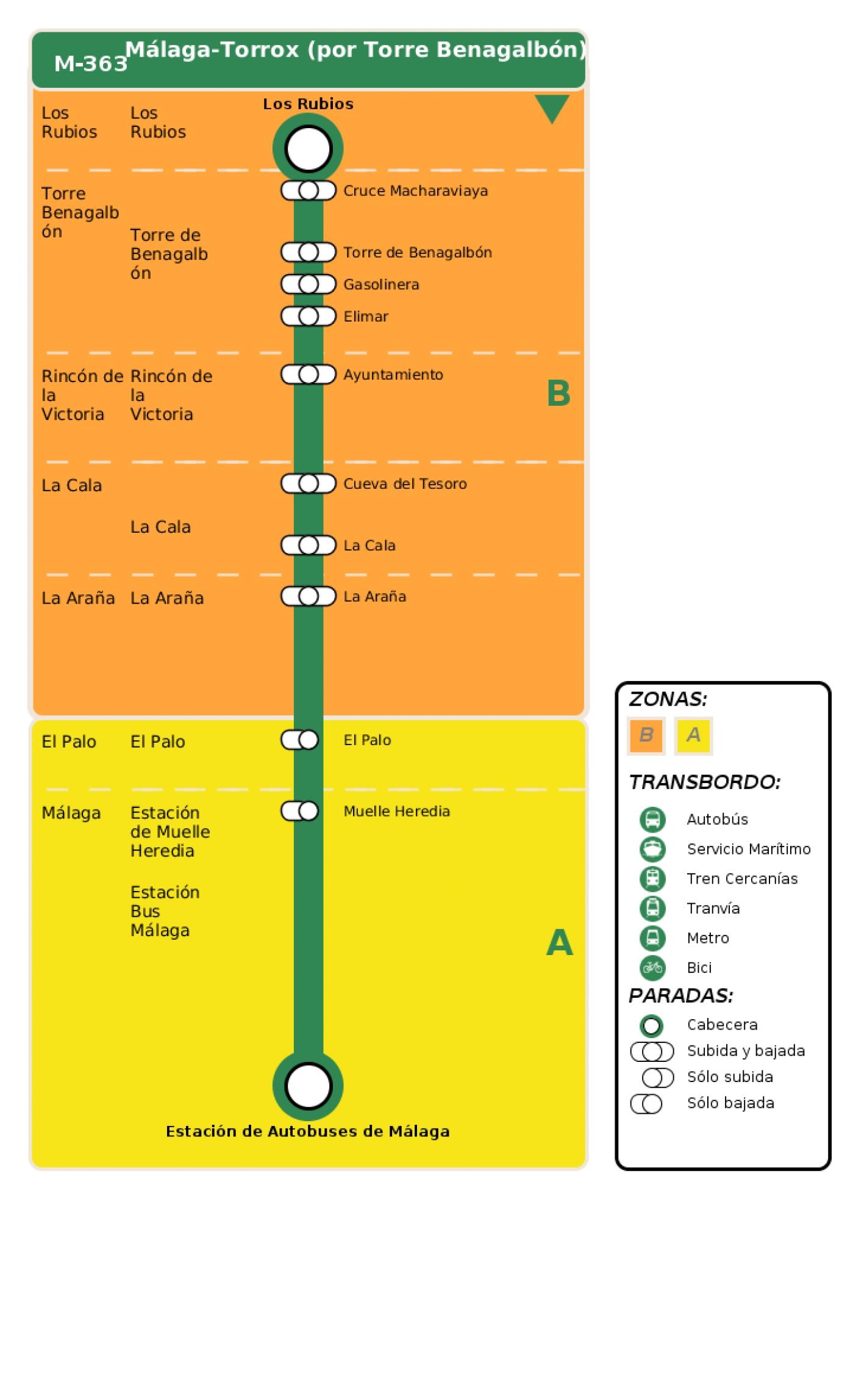 Recorrido esquemático, paradas y correspondencias en sentido vuelta Línea M-363: Málaga - Torrox